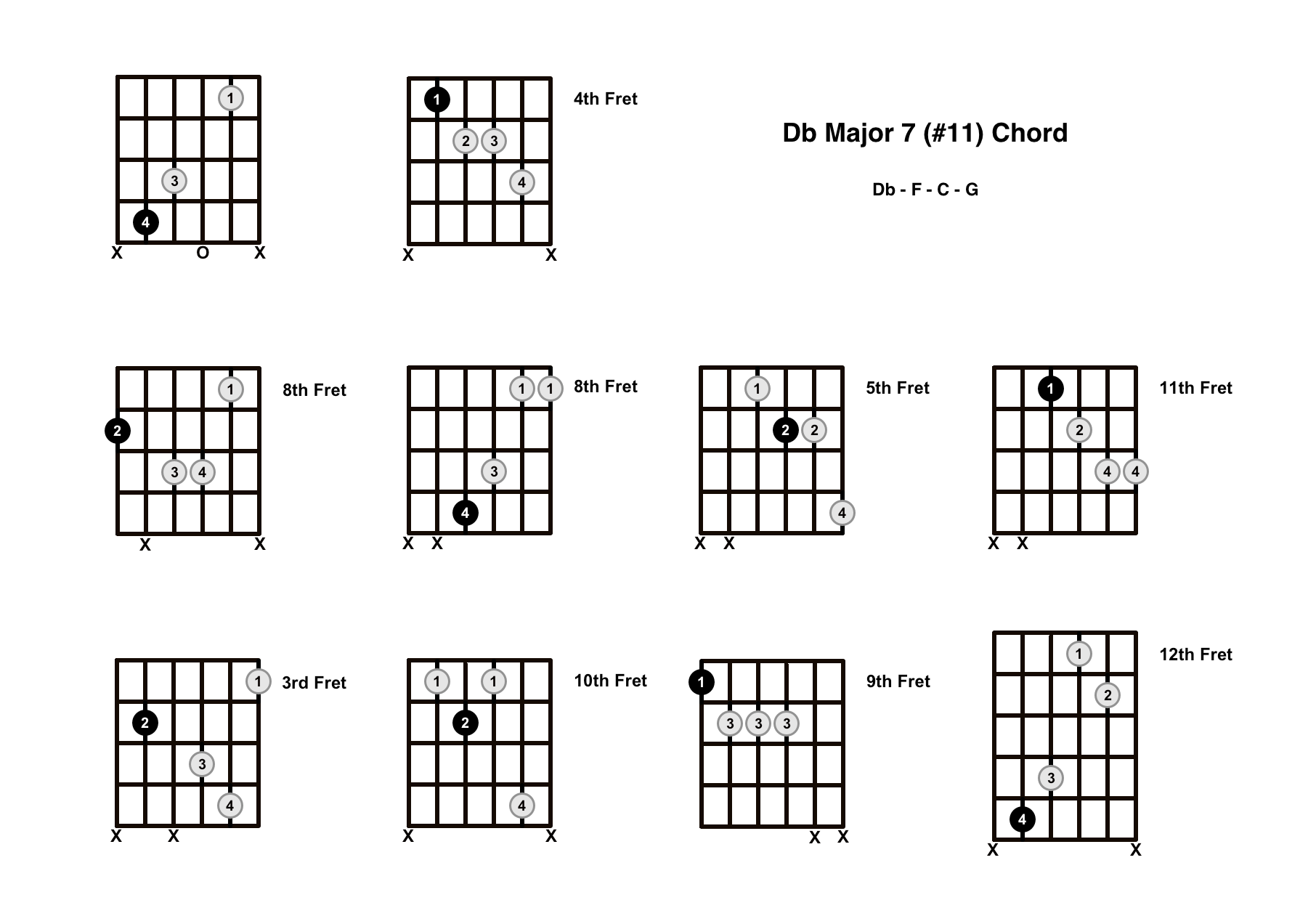 Dbmaj7#11 Chord On The Guitar (D Flat Major 7 #11) – Diagrams, Finger Positions and Theory