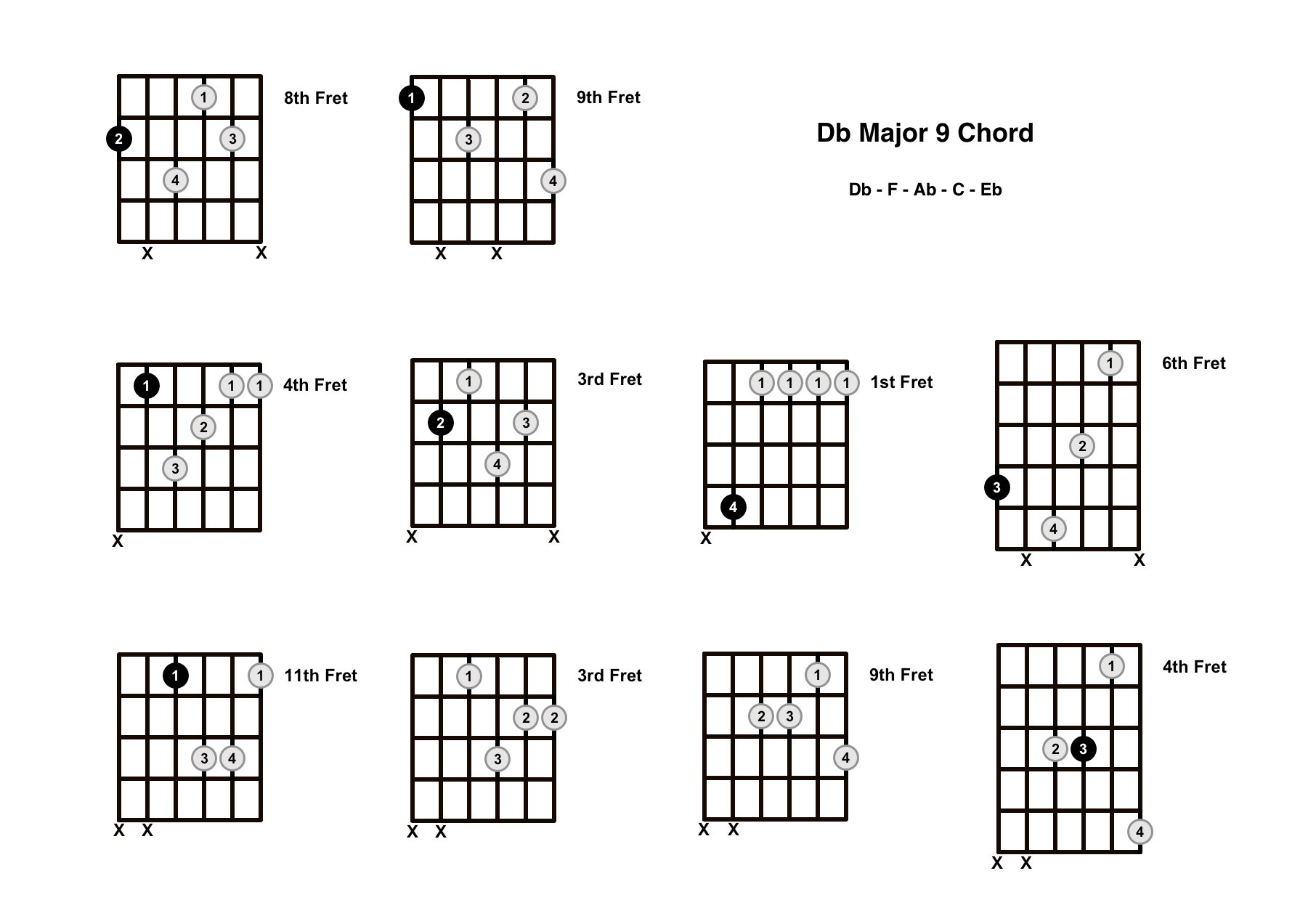 D Flat Major 9 Chord On The Guitar (Db Maj 9) – Diagrams, Finger Positions and Theory