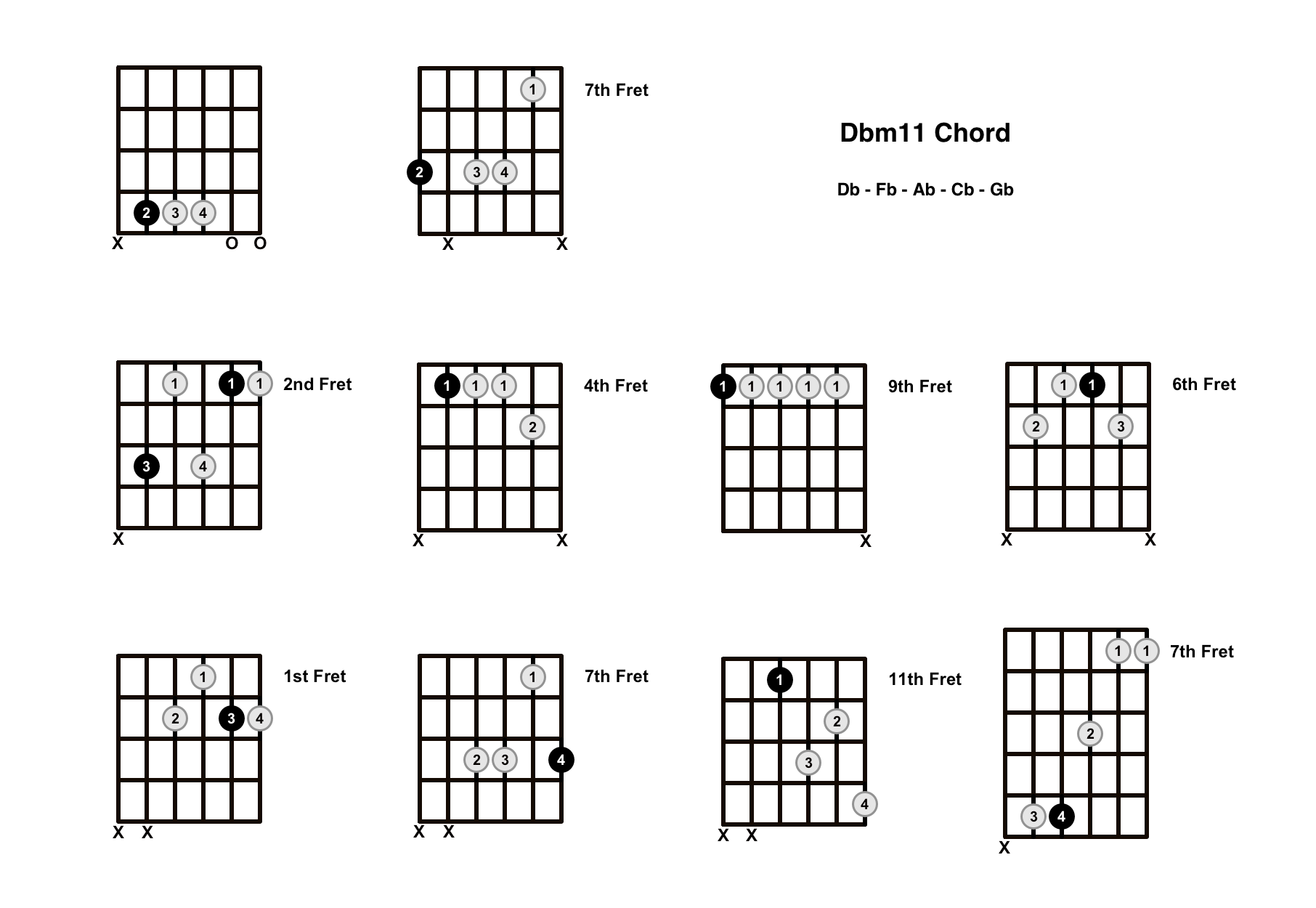 Dbm11 Chord On The Guitar (D Flat minor 11) – Diagrams, Finger Positions and Theory