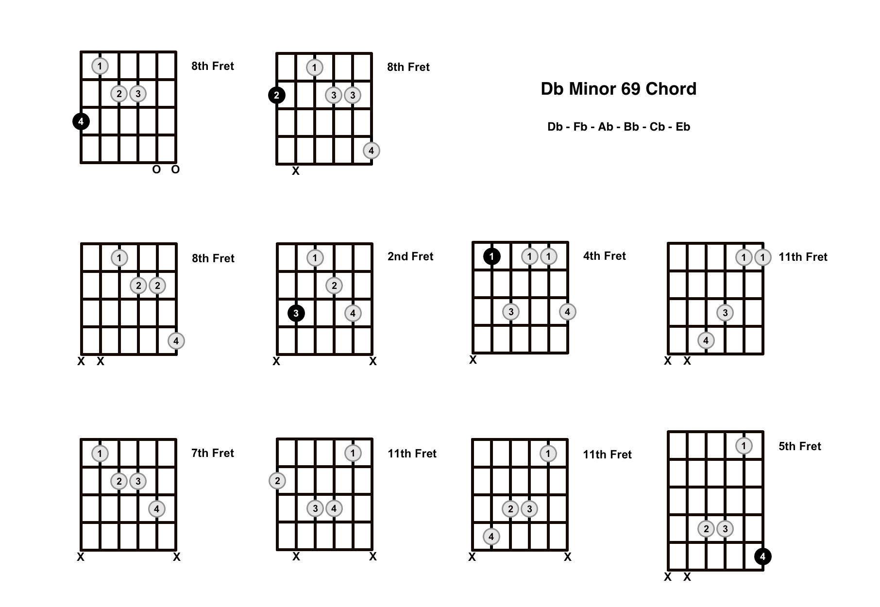 Dbm69 Chord On The Guitar (D Flat Minor 69) – Diagrams, Finger Positions and Theory