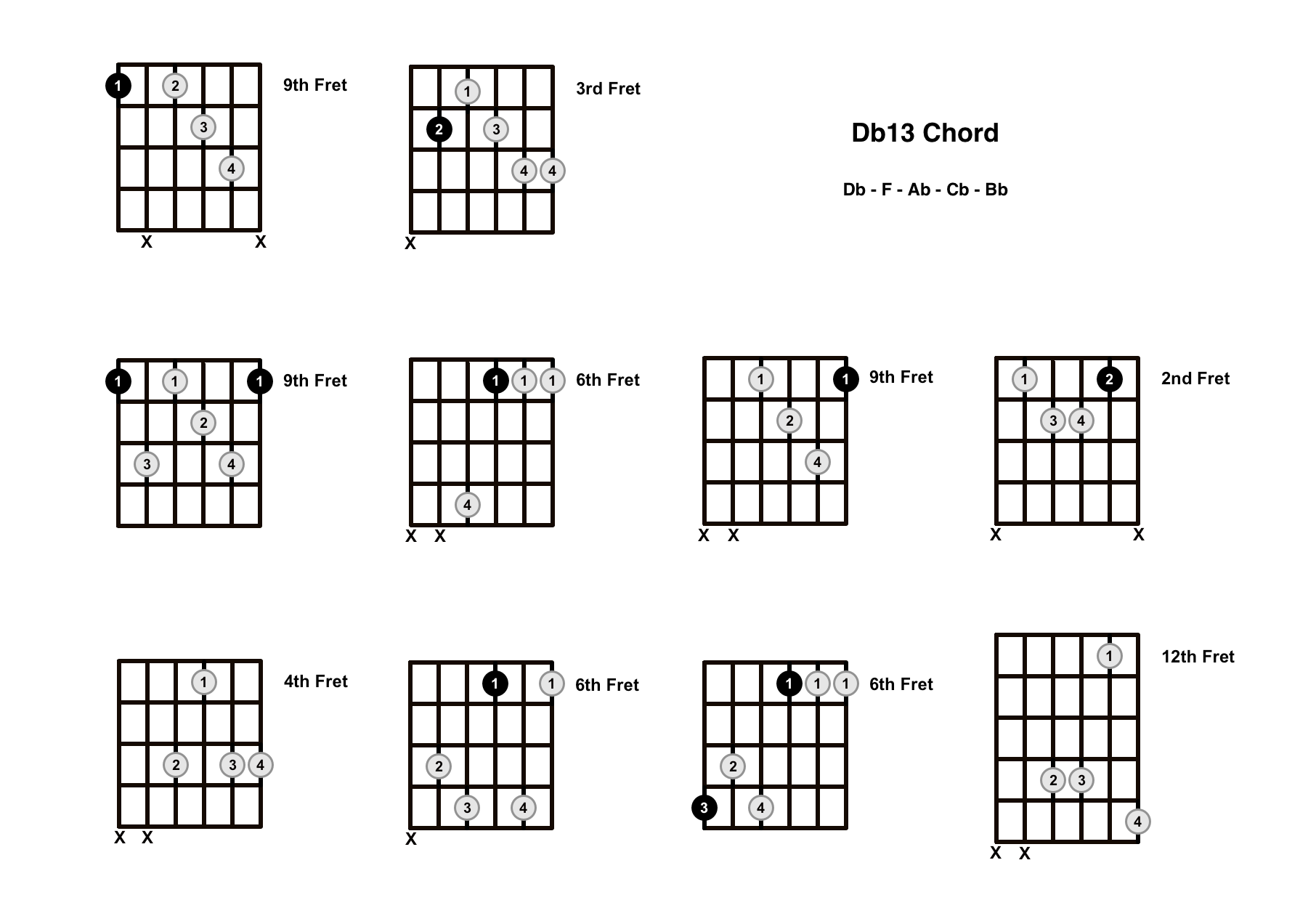 Db13 Chord On The Guitar (D Flat 13) – Diagrams, Finger Positions and Theory