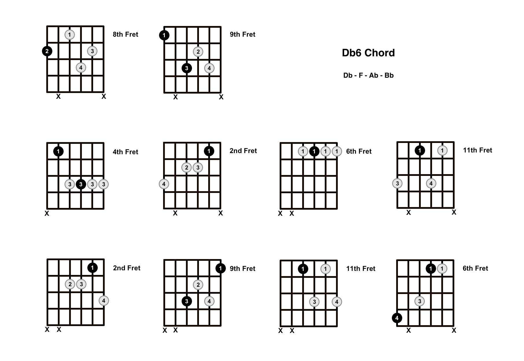 Db6 Chord On The Guitar (D Flat Major 6) – Diagrams, Finger Positions and Theory