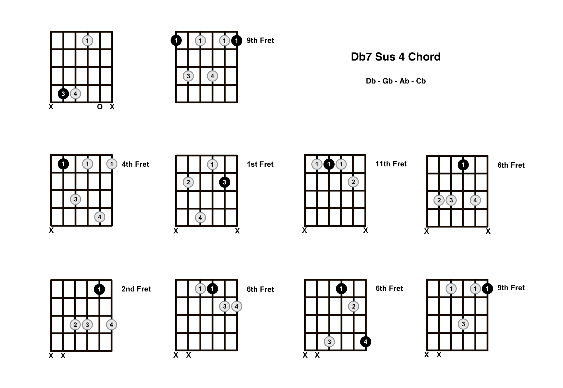 Db7 Sus 4 Chord On The Guitar (D Flat 7 Suspended 4) – Diagrams, Finger Positions and Theory