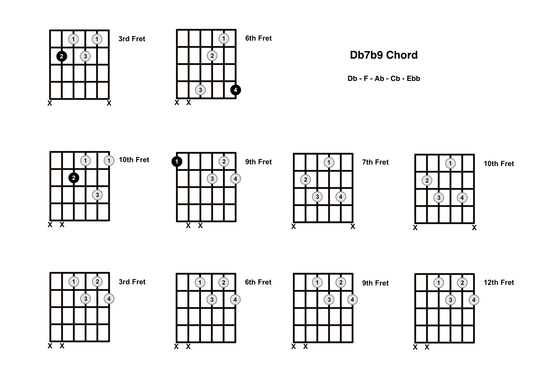 Db7b9 Chord On The Guitar (D Flat 7 Flat 9) – Diagrams, Finger Positions and Theory