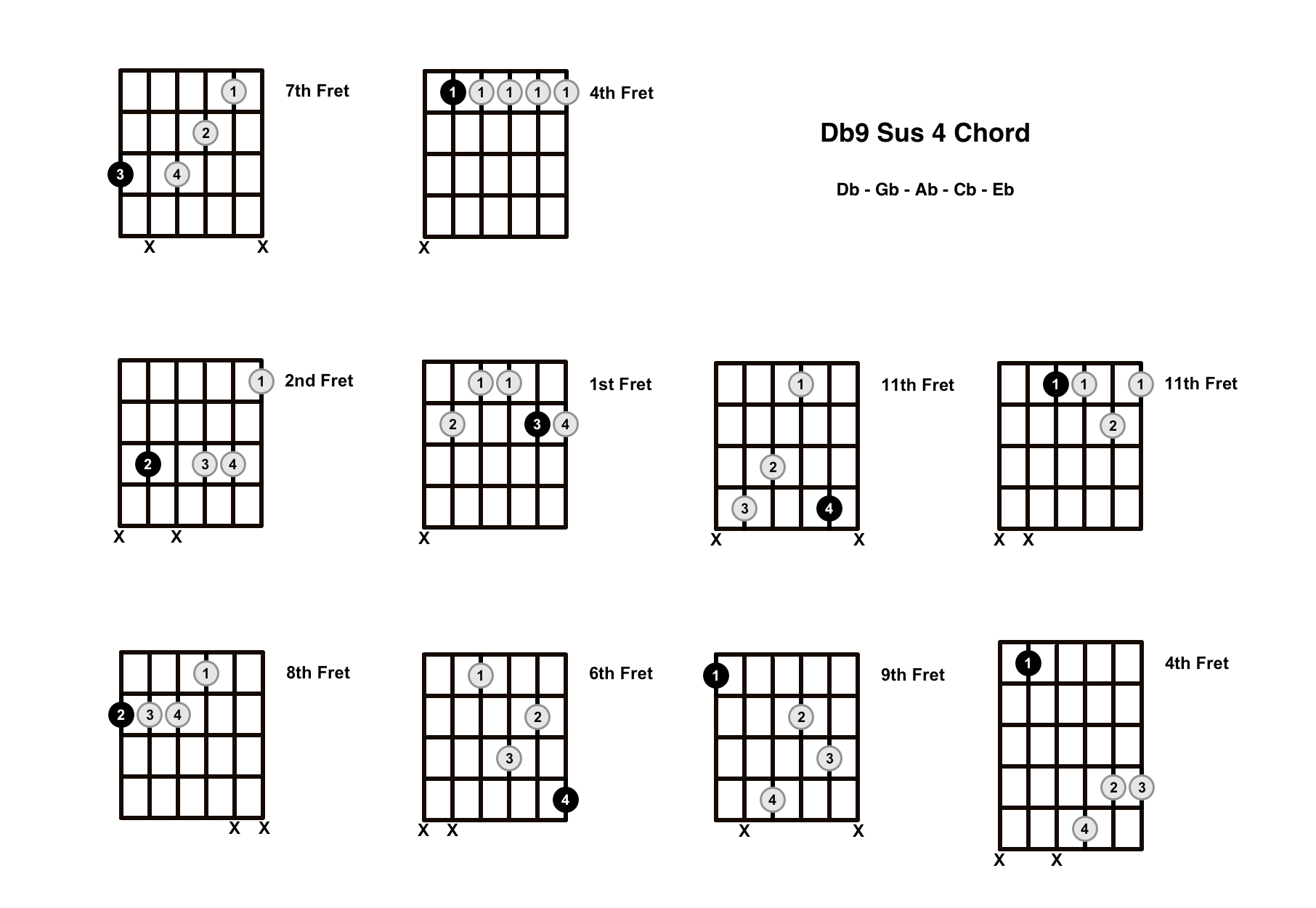 Db9 Sus 4 Chord On The Guitar (D Flat 9 Suspended 4, Cb/Db) – Diagrams, Finger Positions and Theory
