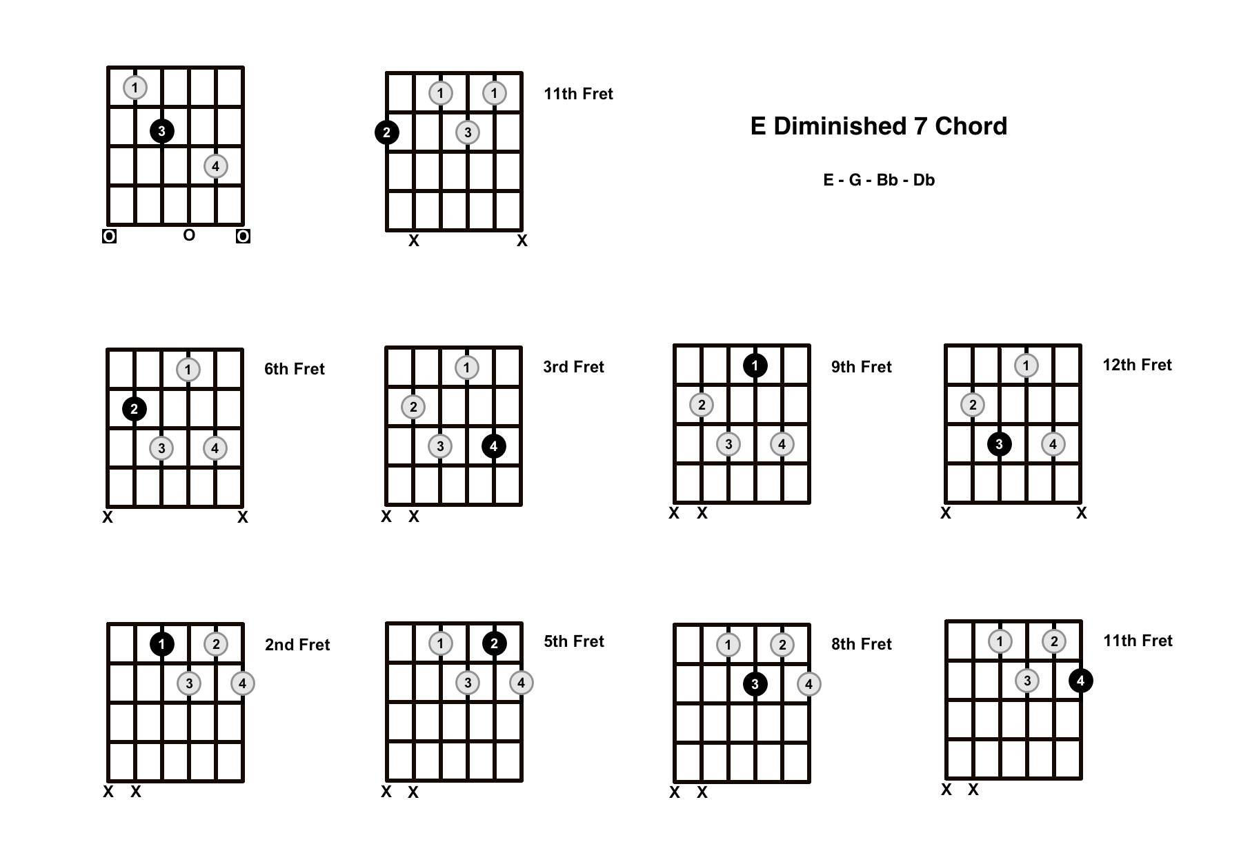 E Diminished 7 Chord On The Guitar (E Dim 7) – Diagrams, Finger Positions and Theory