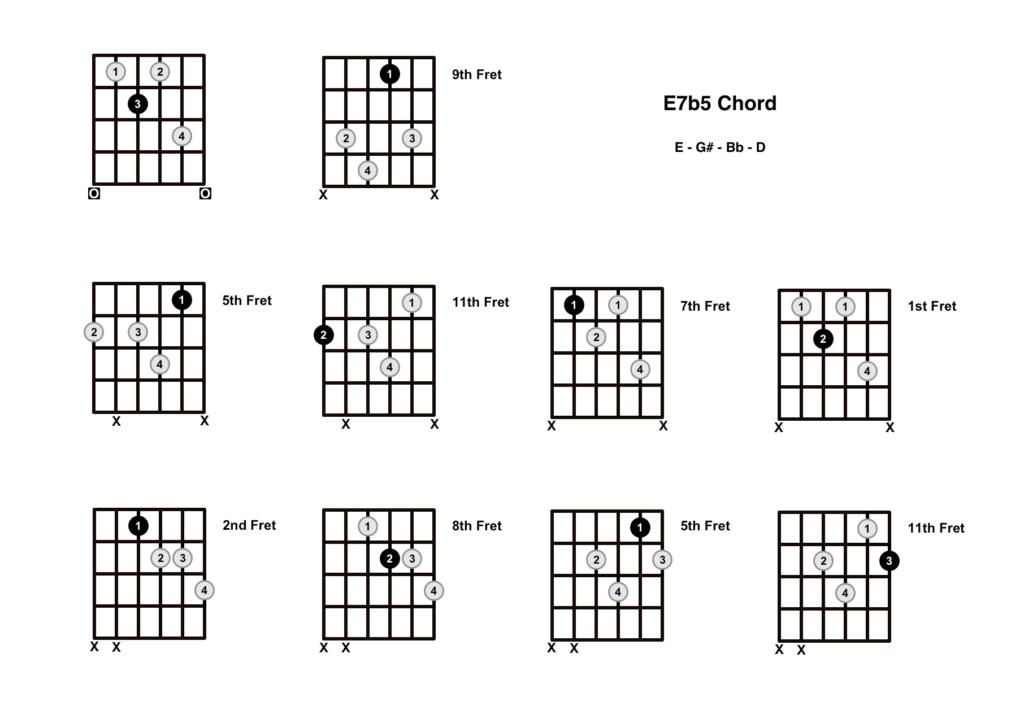 E Dominant 7b5 Chord 10 Shapes