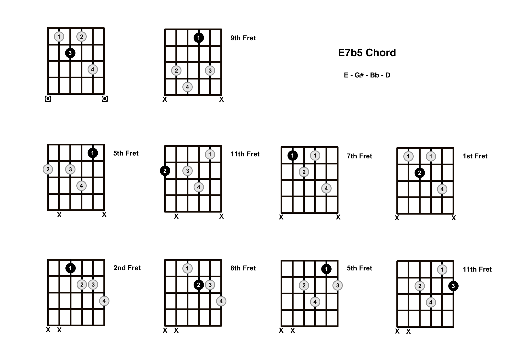 E7b5 Chord On The Guitar (E Dominant 7 Flat 5) – Diagrams, Finger Positions and Theory