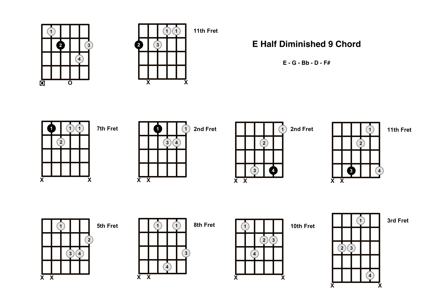 Em9b5 Chord On The Guitar (E Half Diminished 9) – Diagrams, Finger Positions and Theory