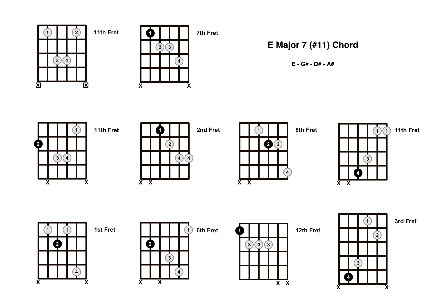 Emaj7#11 Chord On The Guitar (E Major 7 #11) – Diagrams, Finger Positions and Theory