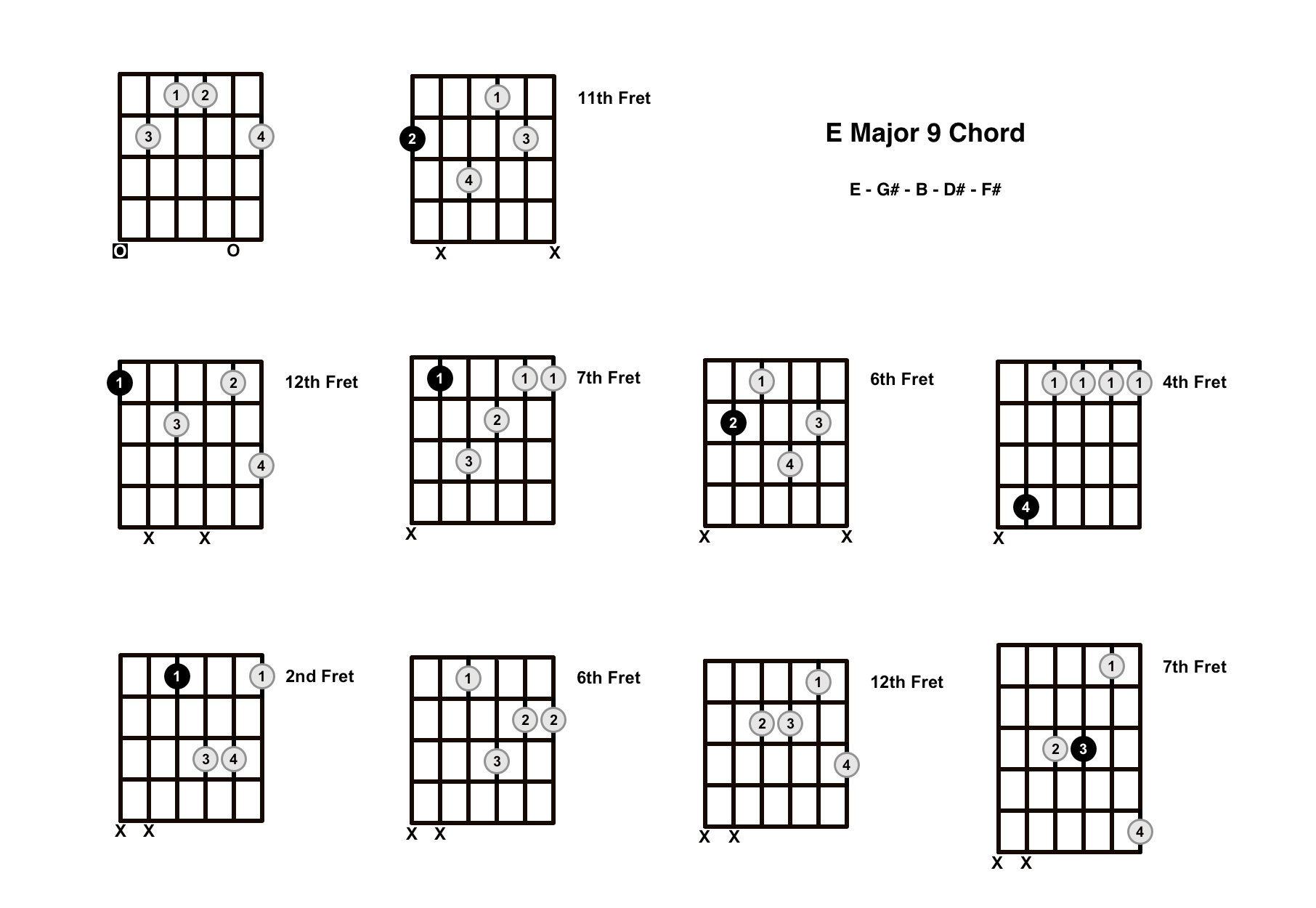 E Major 9 Chord On The Guitar (E Maj 9) – Diagrams, Finger Positions and Theory