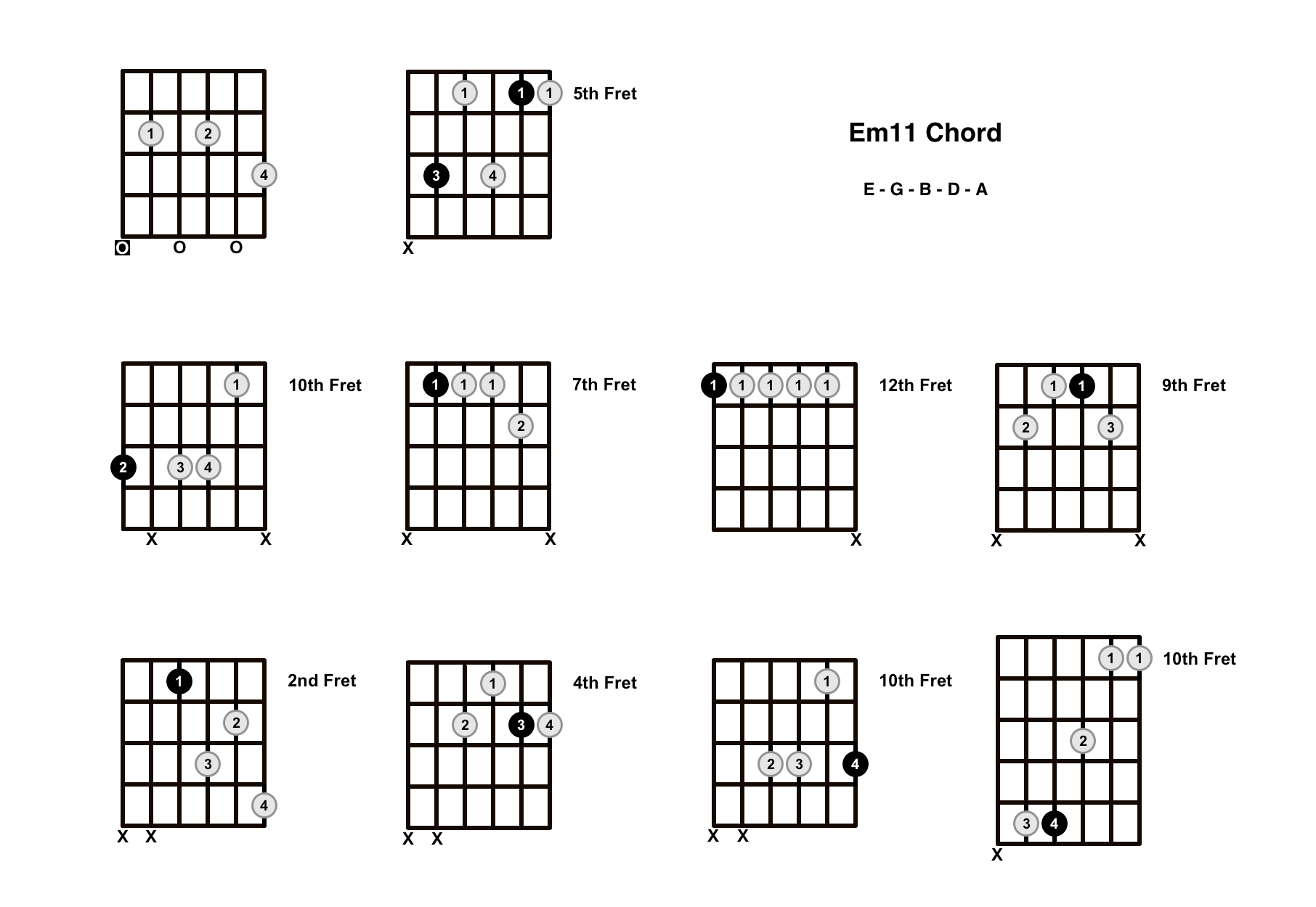 Em11 Chord On The Guitar (E minor 11) – Diagrams, Finger Positions and Theory