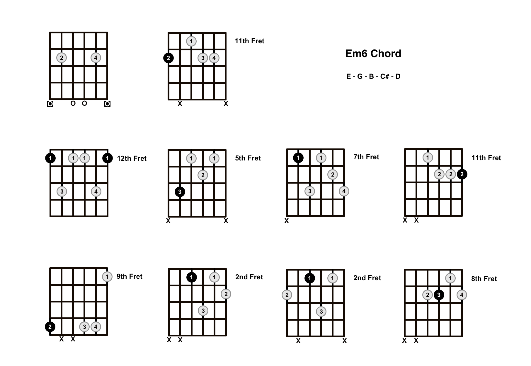 Em6 Chord On The Guitar (E minor 6) – Diagrams, Finger Positions and Theory