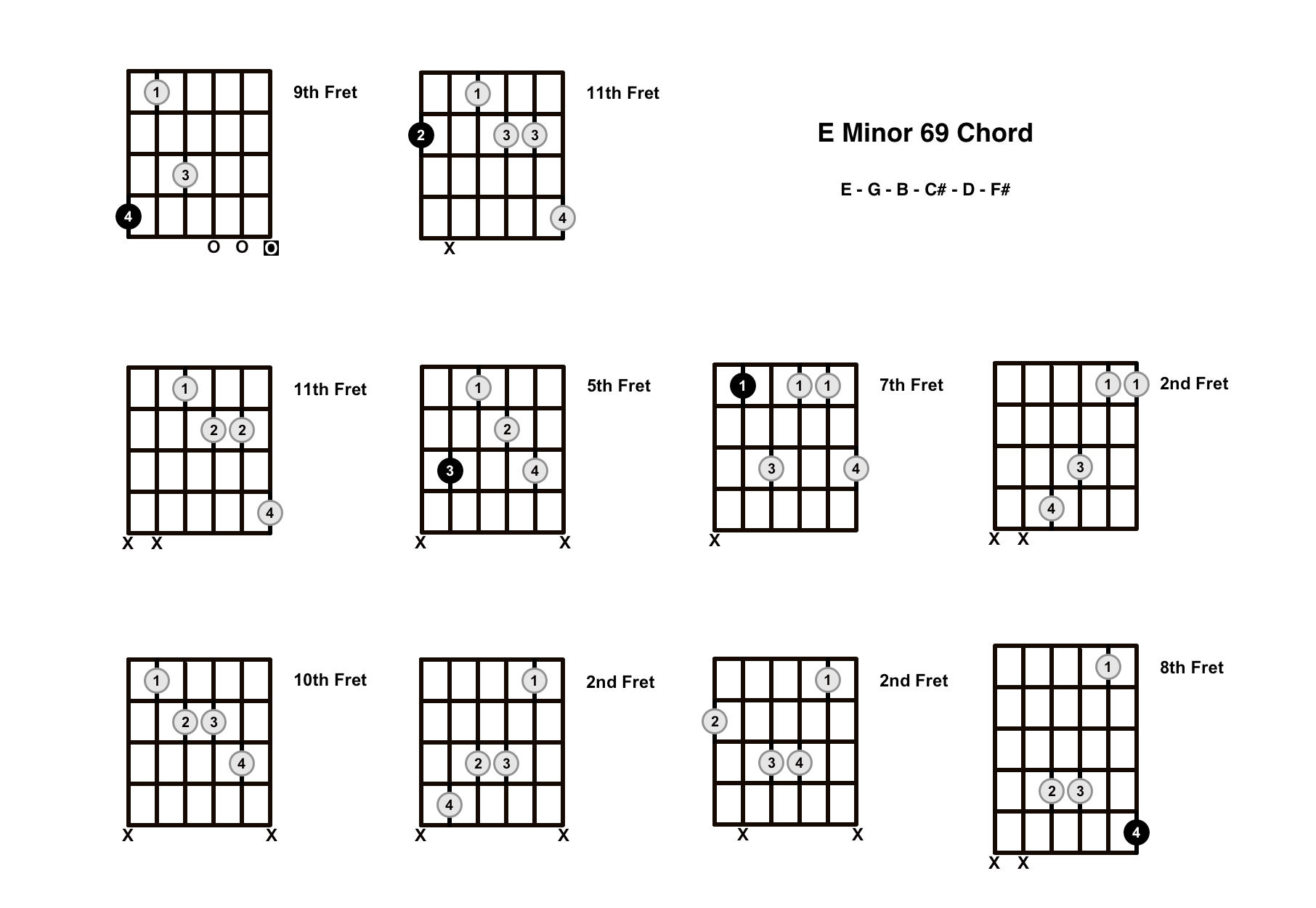 Em69 Chord On The Guitar (E Minor 69) – Diagrams, Finger Positions and Theory