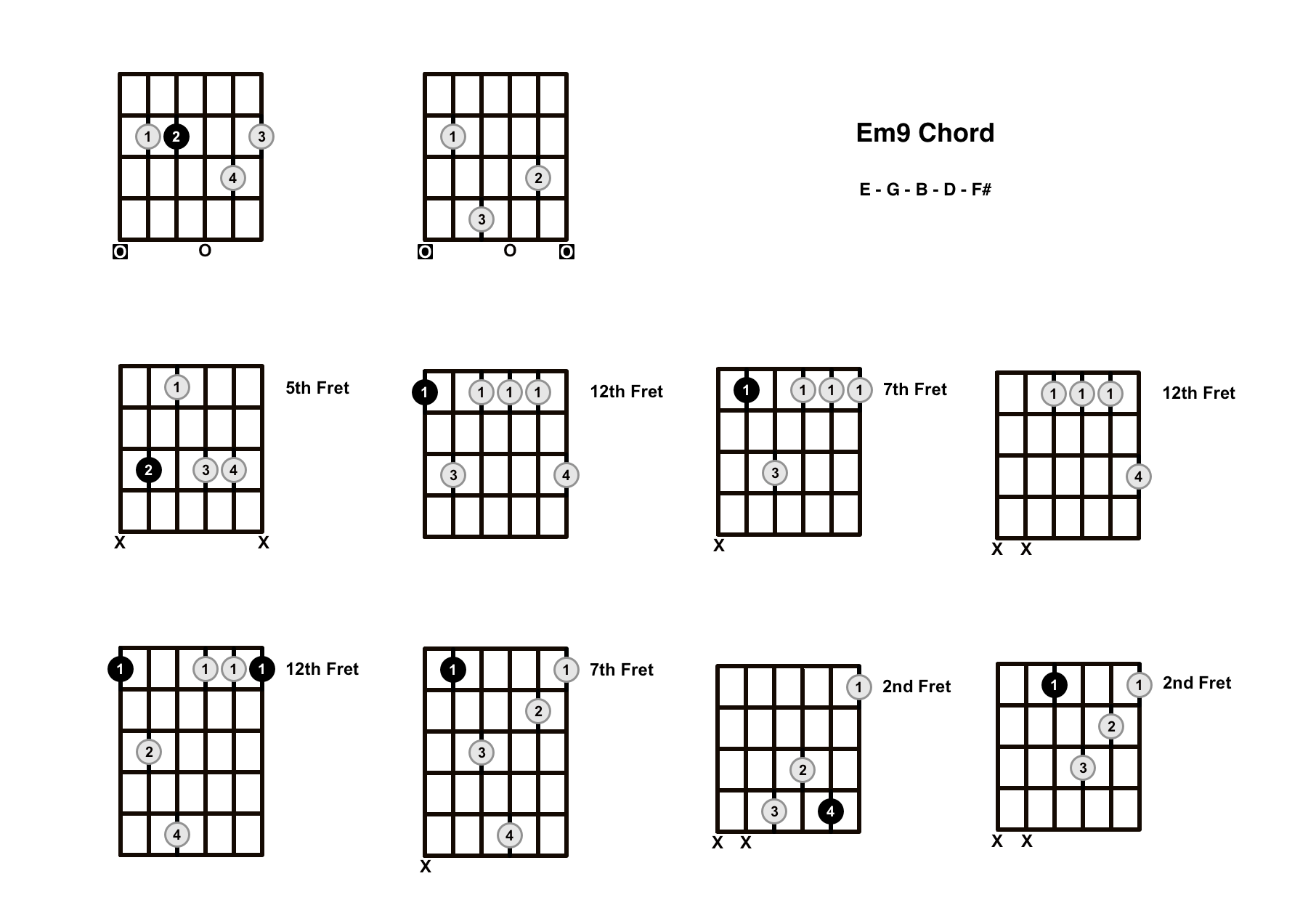 Em9 Chord On The Guitar (E Minor 9) – Diagrams, Finger Positions and Theory