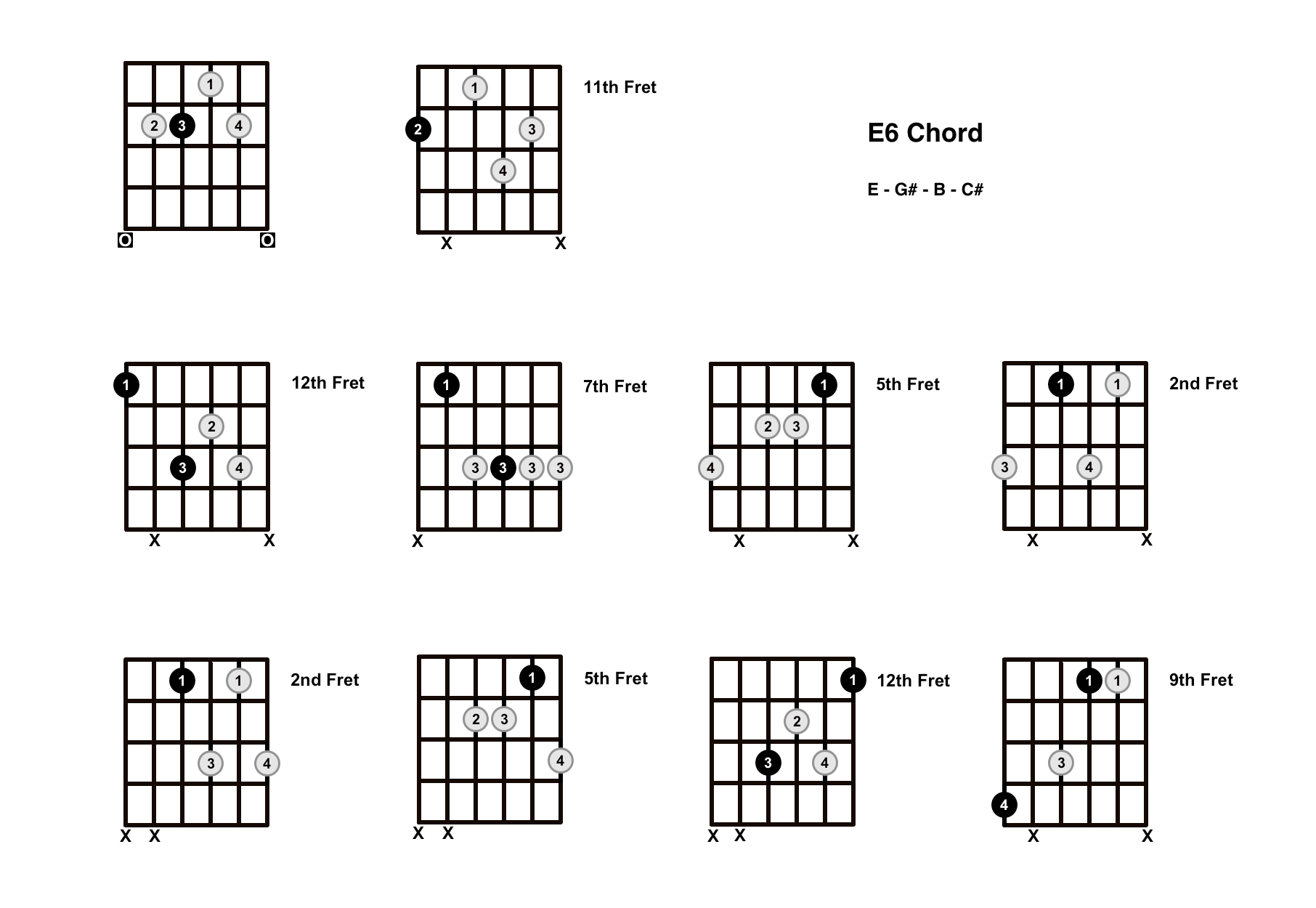E6 Chord On The Guitar (E Major 6) – Diagrams, Finger Positions and Theory