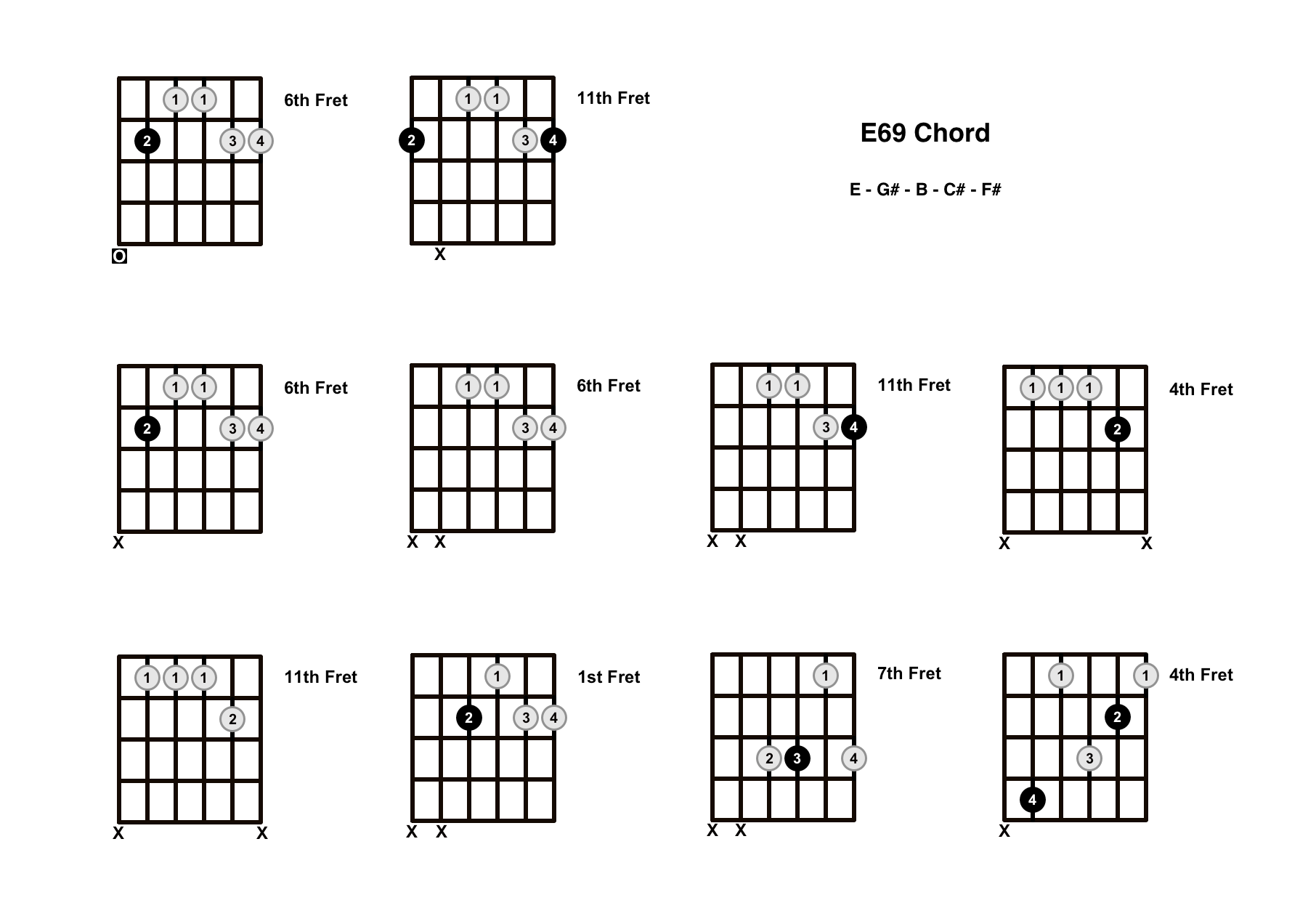 E69 Chord On The Guitar – Diagrams, Finger Positions and Theory