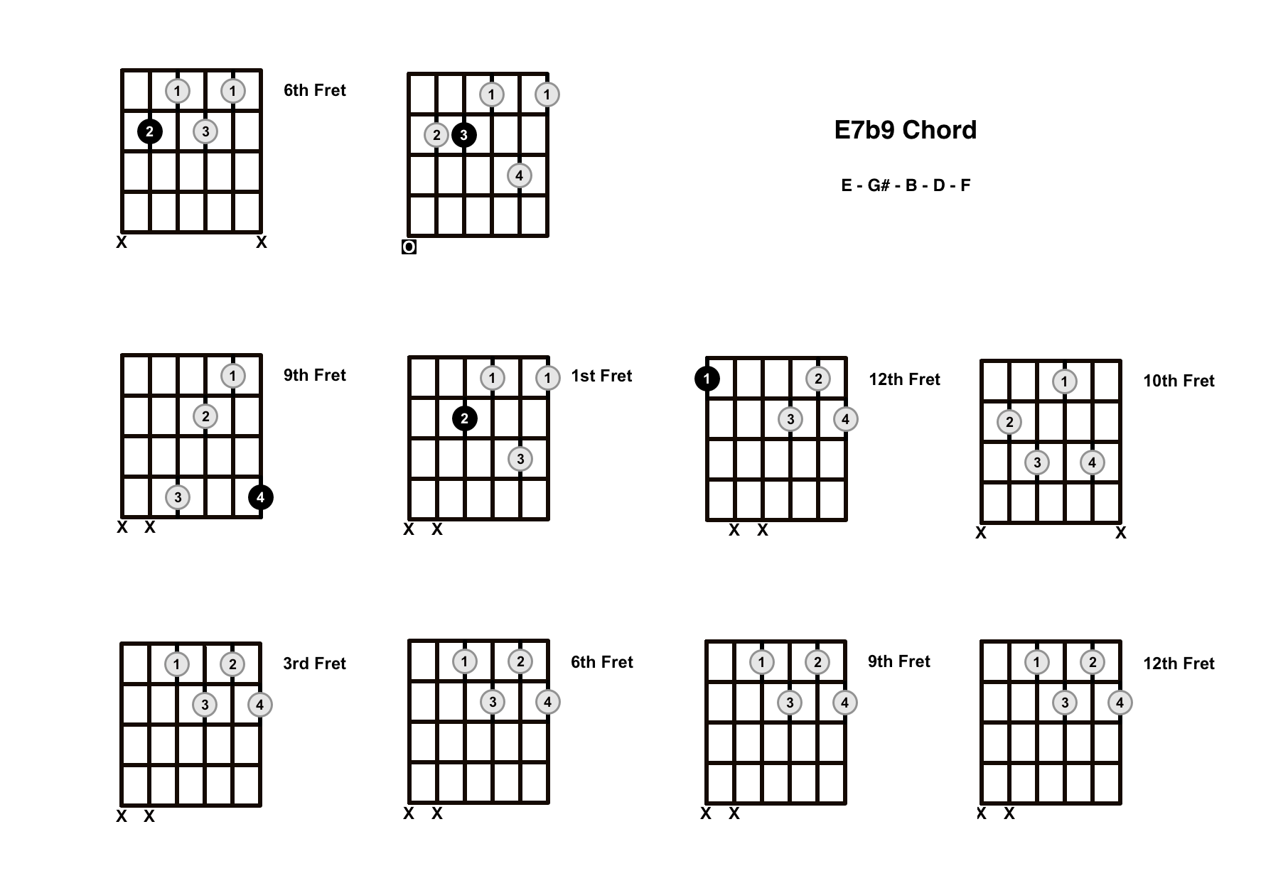E7b9 Chord On The Guitar (E7 Flat 9) – Diagrams, Finger Positions and Theory