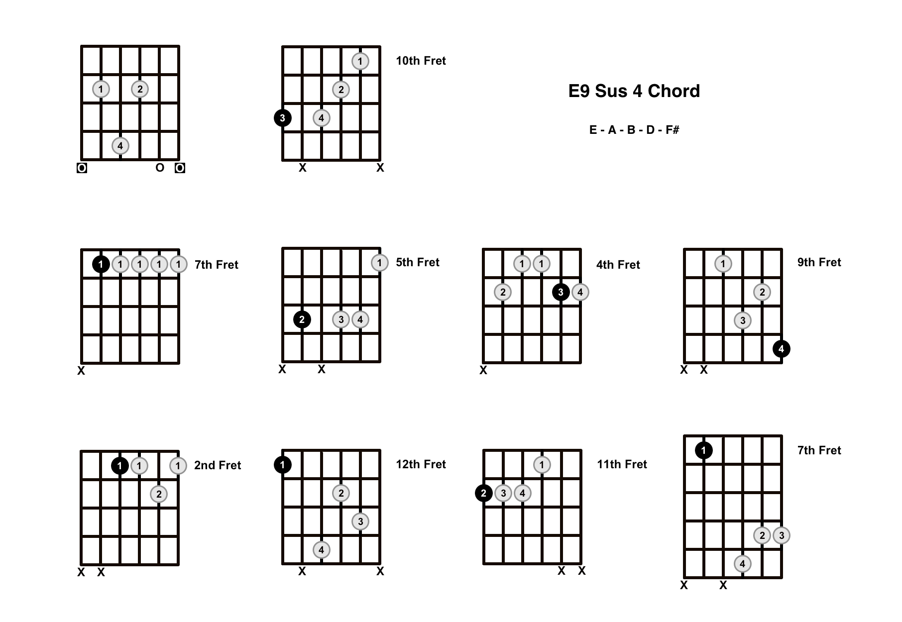 E9 Sus 4 Chord On The Guitar (E9 Suspended 4, D/E) – Diagrams, Finger Positions and Theory
