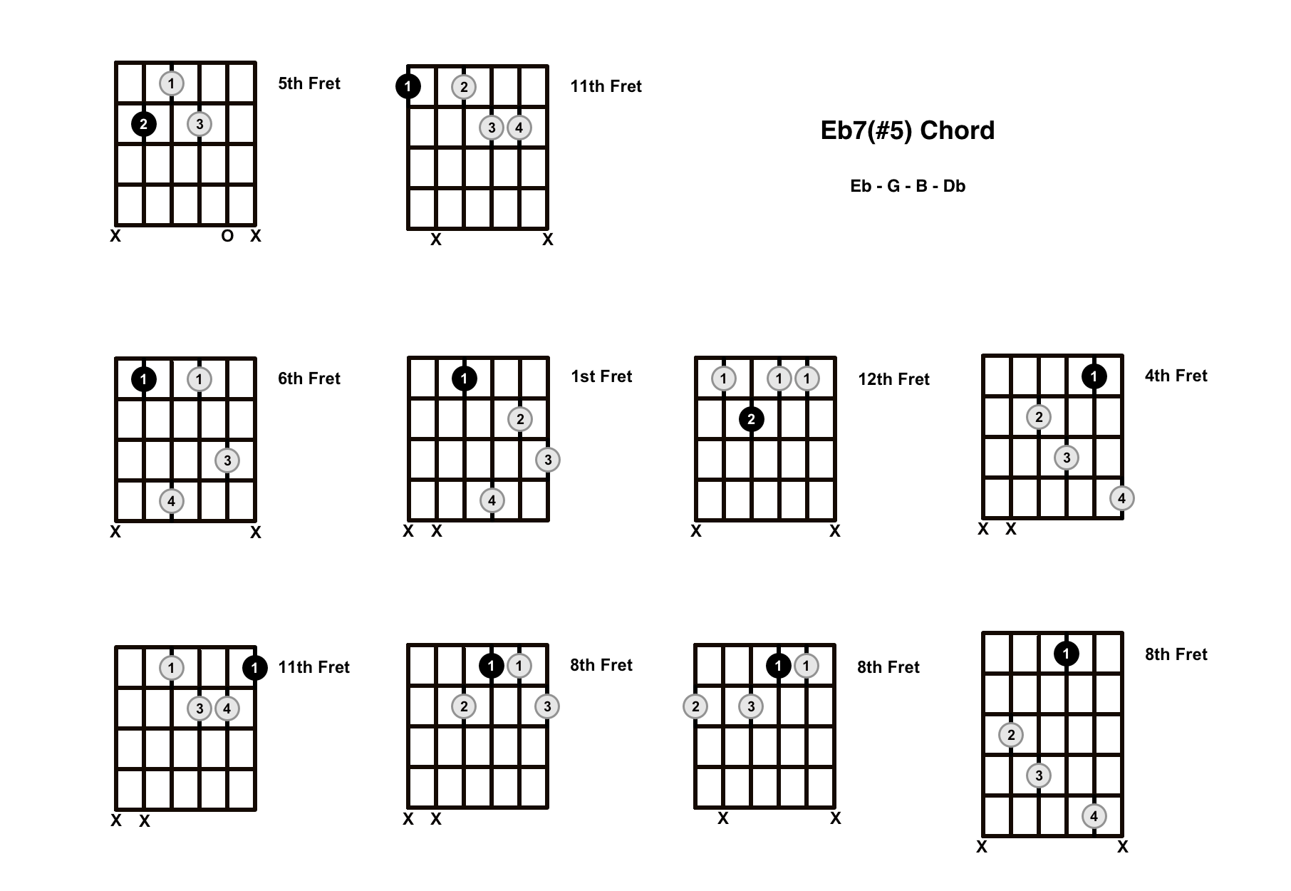 E Flat Augmented 7 Chord On The Guitar (Eb7#5, Eb+7) – Diagrams, Finger Positions and Theory