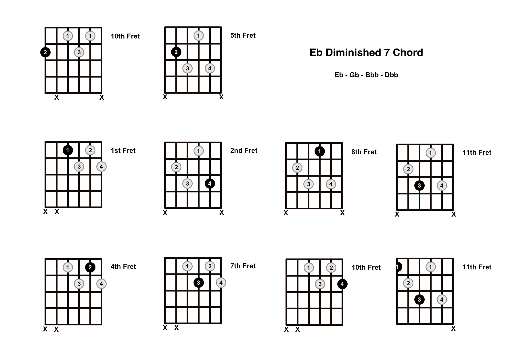 Eb Diminished 7 Chord On The Guitar (E Flat Dim 7) – Diagrams, Finger Positions and Theory