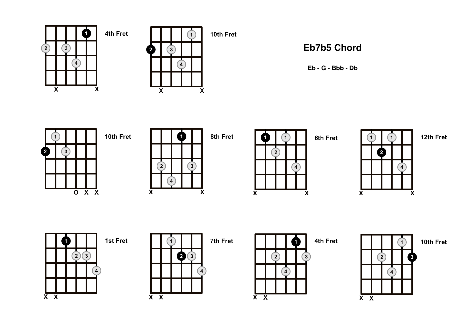 Eb7b5 Chord On The Guitar (E Flat Dominant 7 Flat 5) – Diagrams, Finger Positions and Theory