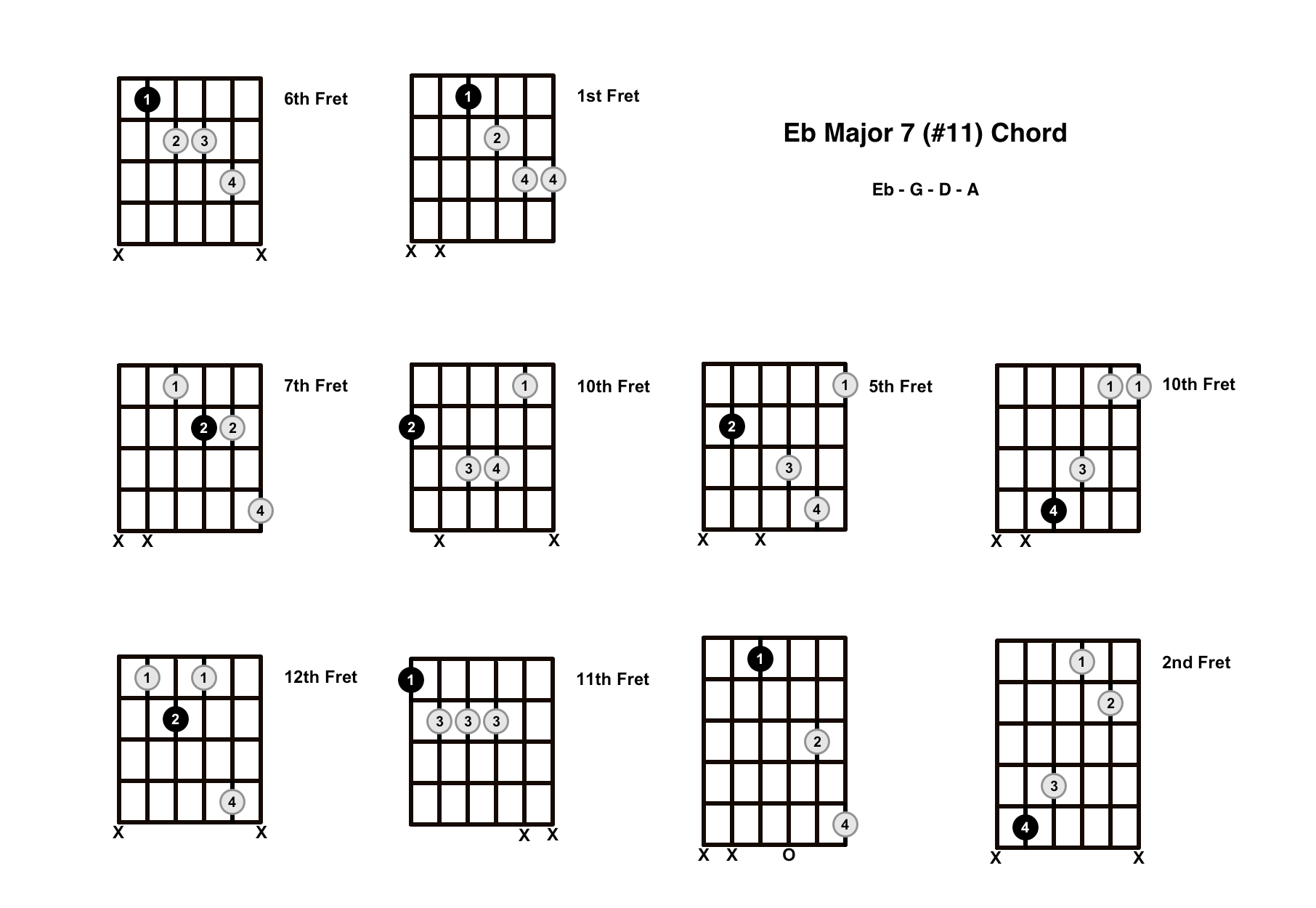 Ebmaj7#11 Chord On The Guitar (E Flat Major 7 #11) – Diagrams, Finger Positions and Theory