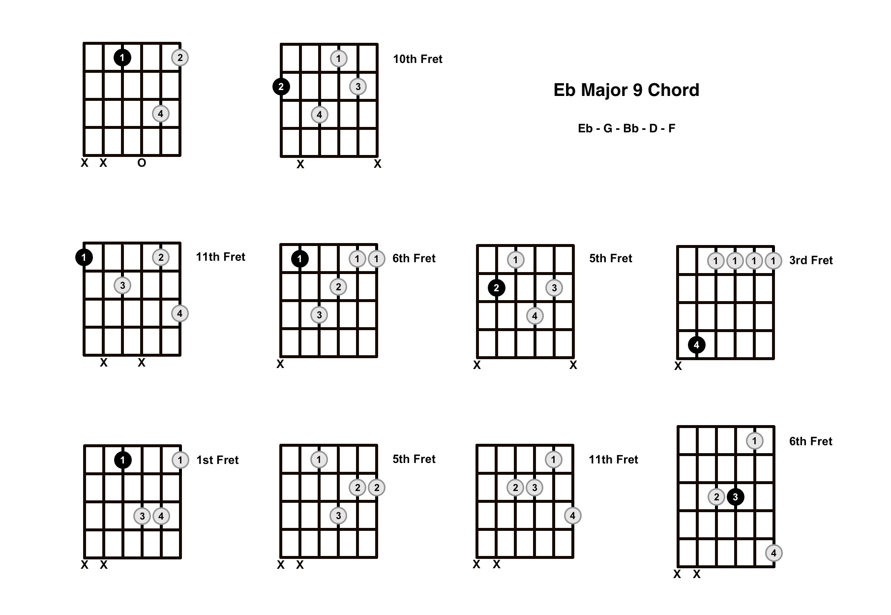 E Flat Major 9 Chord On The Guitar (Eb Maj 9) – Diagrams, Finger Positions and Theory