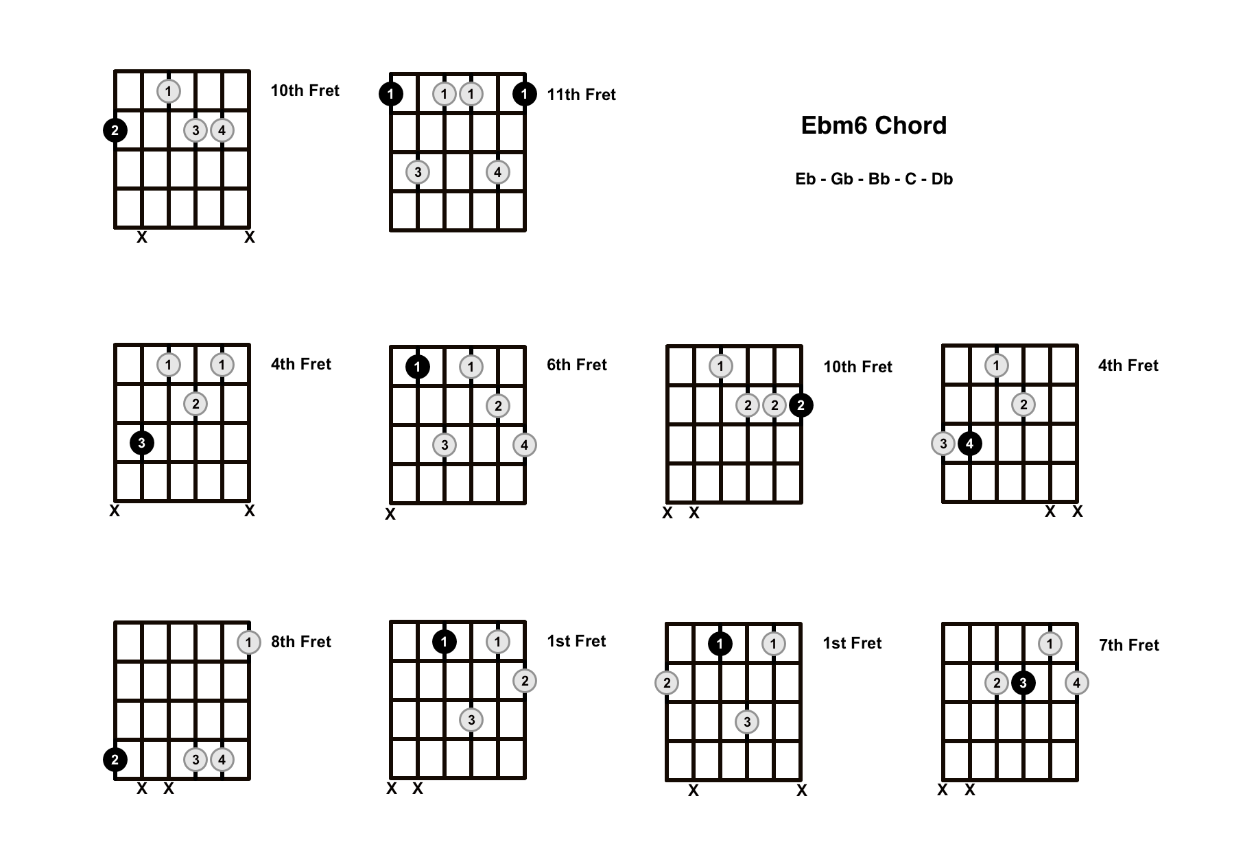 Ebm6 Chord On The Guitar (E Flat minor 6) – Diagrams, Finger Positions and Theory