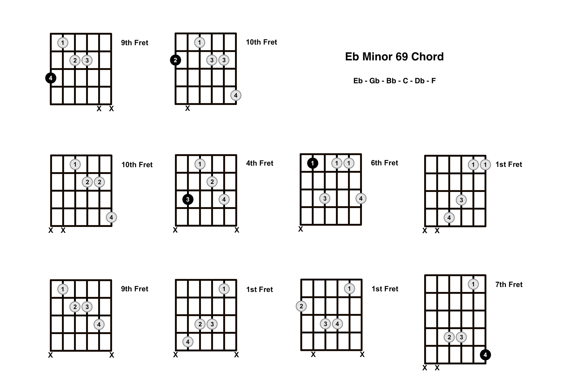 Ebm69 Chord On The Guitar (E Flat Minor 69) – Diagrams, Finger Positions and Theory