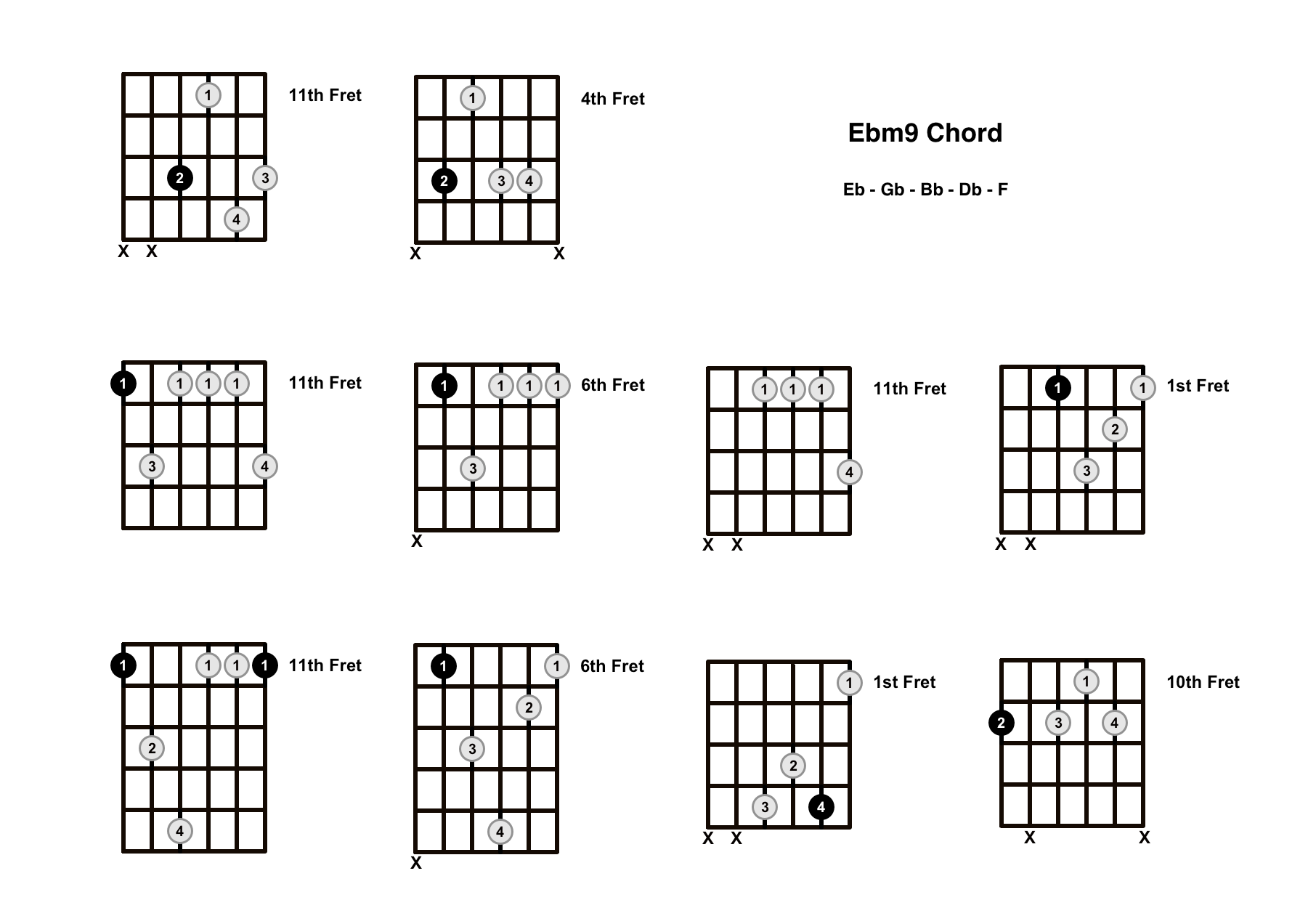 Ebm9 Chord On The Guitar (E Flat Minor 9) – Diagrams, Finger Positions and Theory