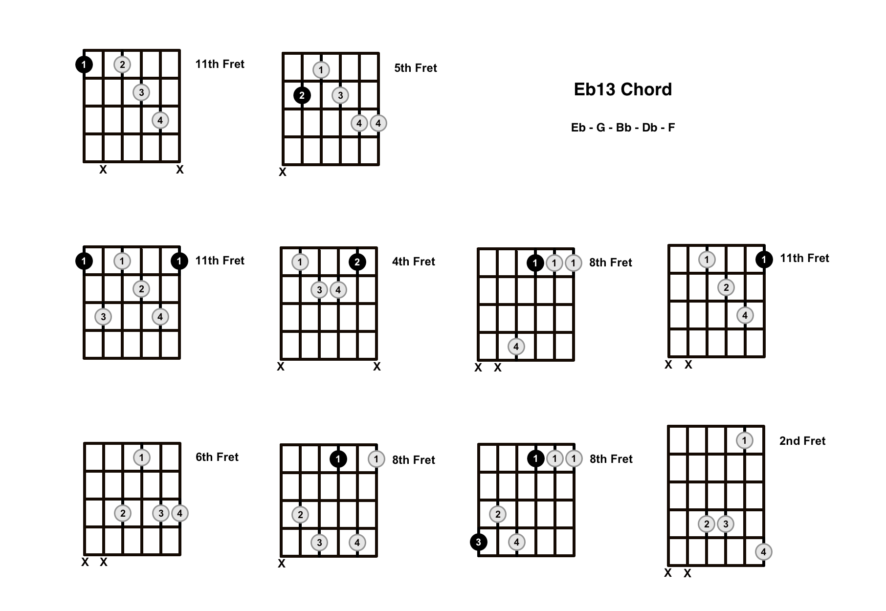 Eb13 Chord On The Guitar (E Flat 13) – Diagrams, Finger Positions and Theory