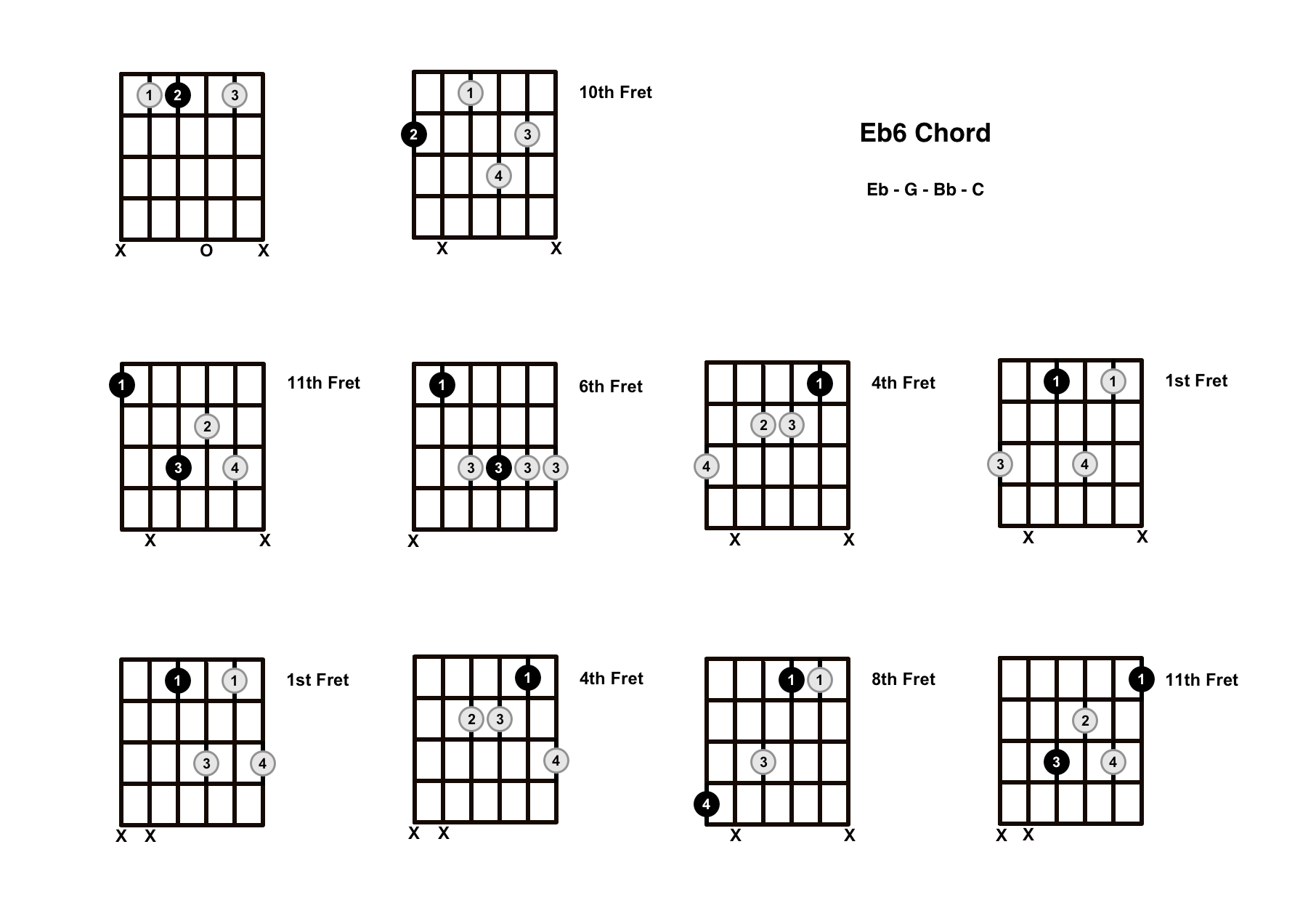 Eb6 Chord On The Guitar (E Flat Major 6) – Diagrams, Finger Positions and Theory