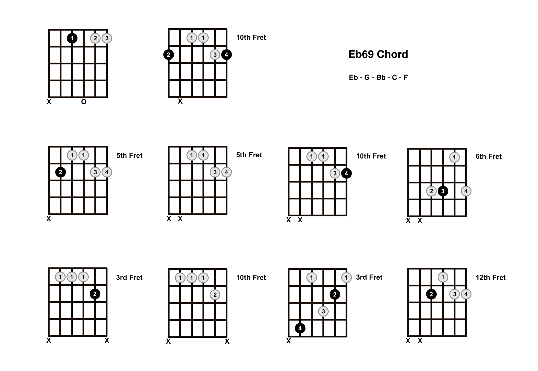 Eb69 Chord On The Guitar (E Flat 69) – Diagrams, Finger Positions and Theory