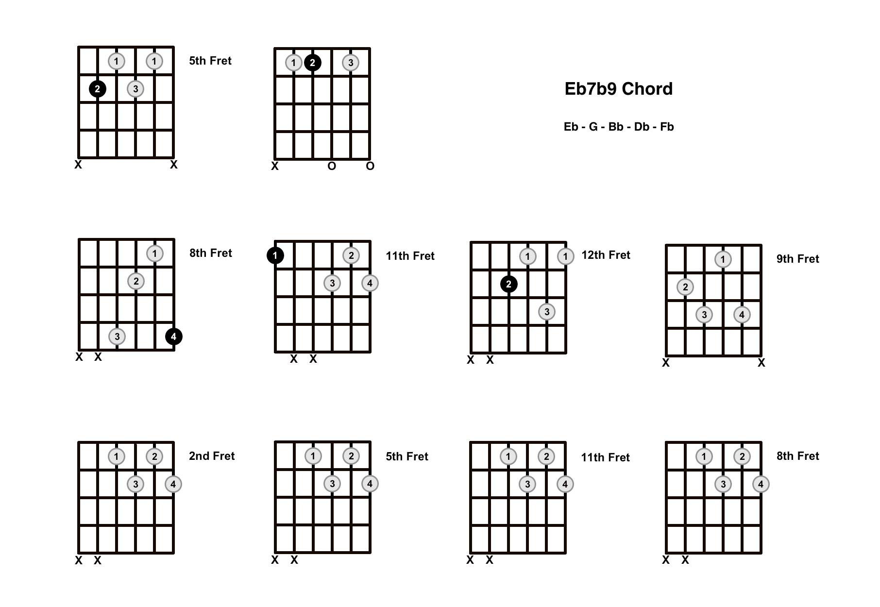 Eb7b9 Chord On The Guitar (E Flat 7 Flat 9) – Diagrams, Finger Positions and Theory