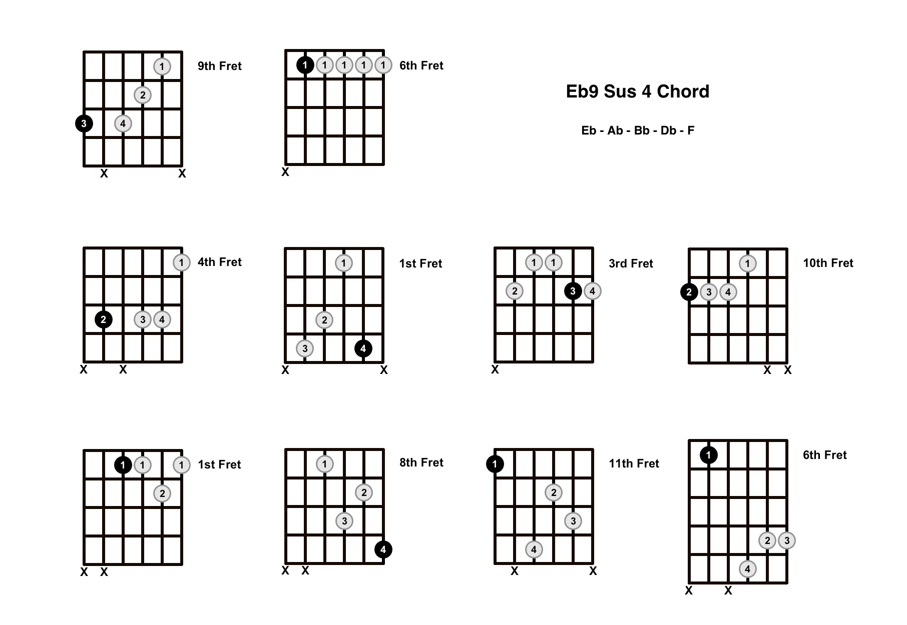Eb9 Sus 4 Chord On The Guitar (E Flat 9 Suspended 4, Db/Eb) – Diagrams, Finger Positions and Theory