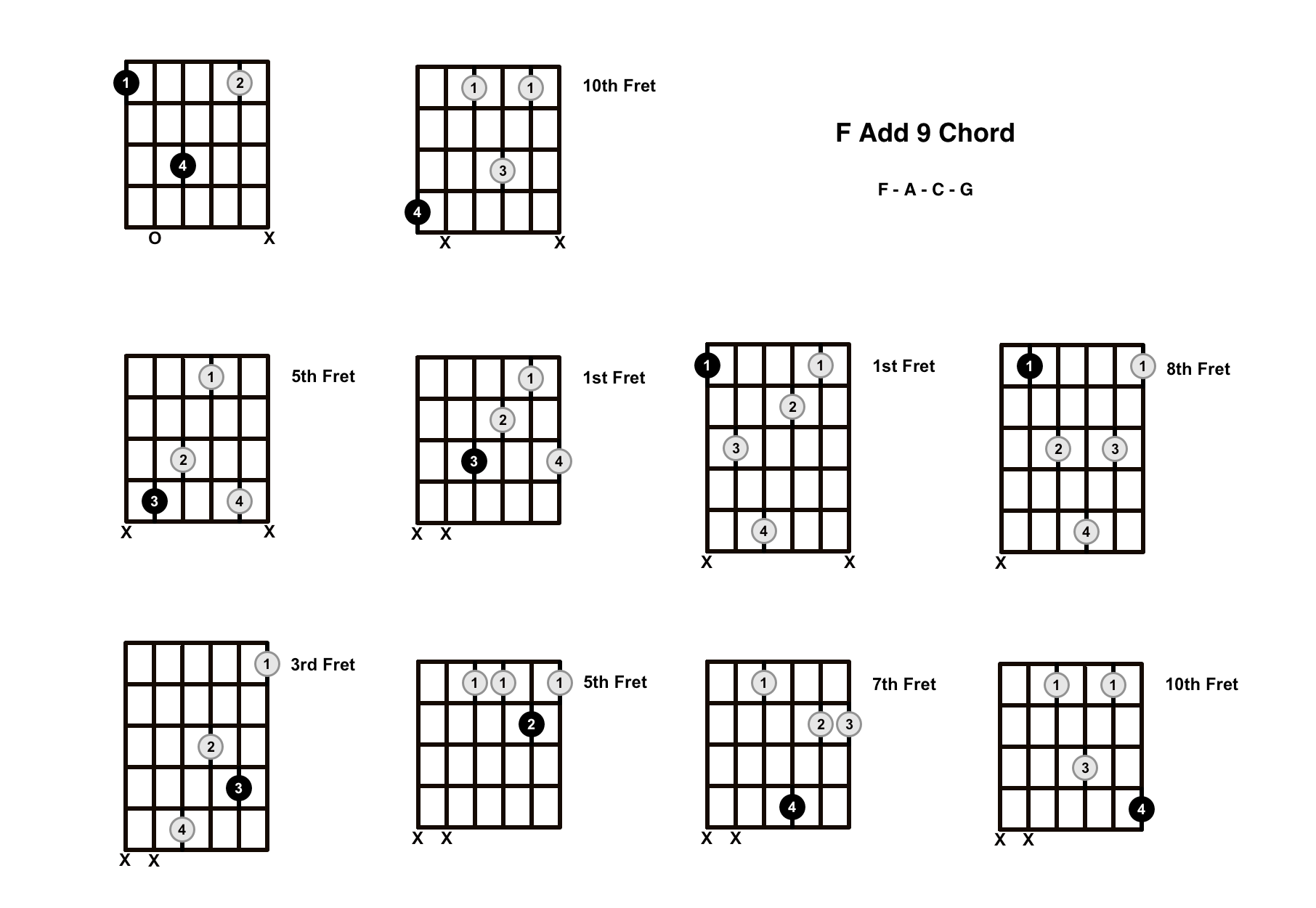 F Add 9 Chord On The Guitar (F Add 9/F Add 2) – Diagrams, Finger Positions and Theory