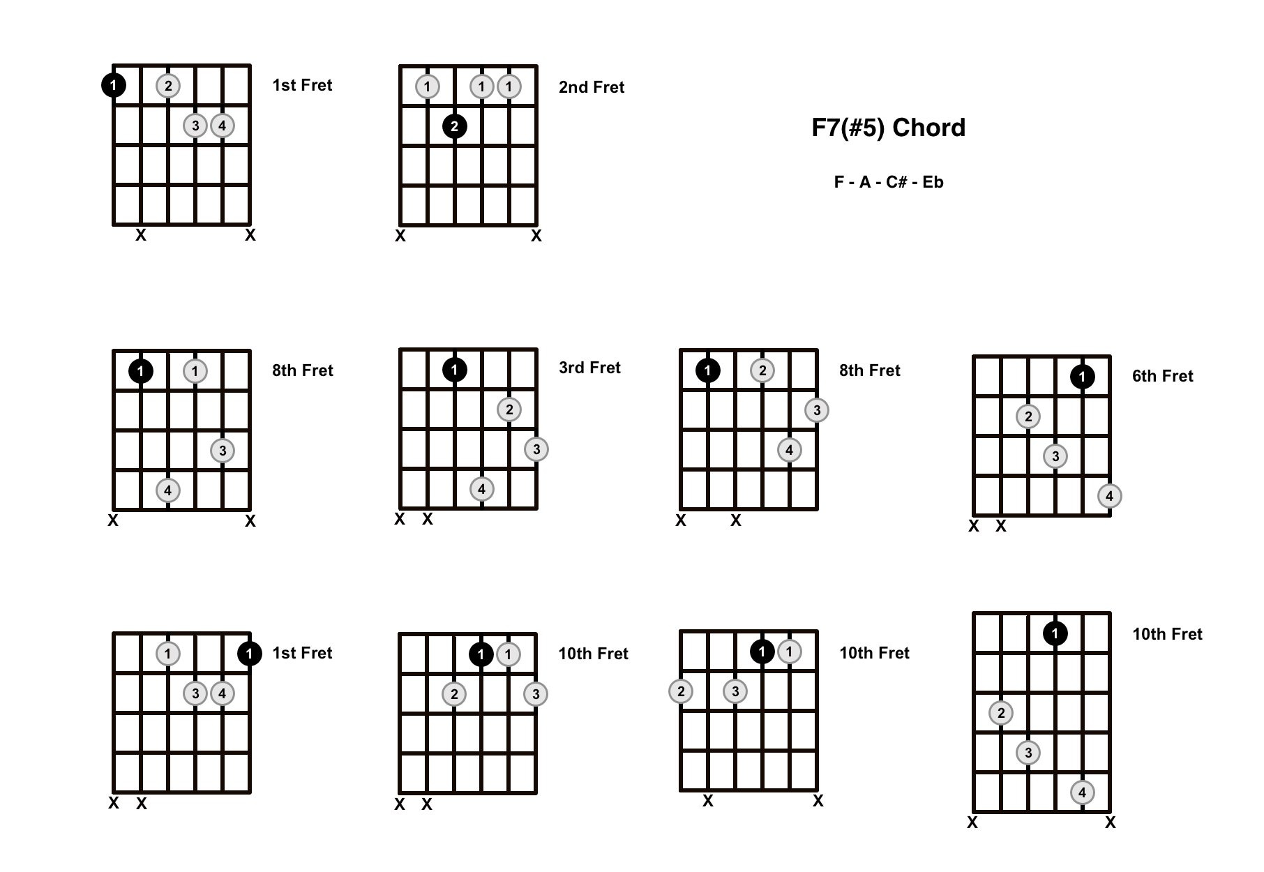 F Augmented 7 Chord On The Guitar (F7#5, F+7) – Diagrams, Finger Positions and Theory