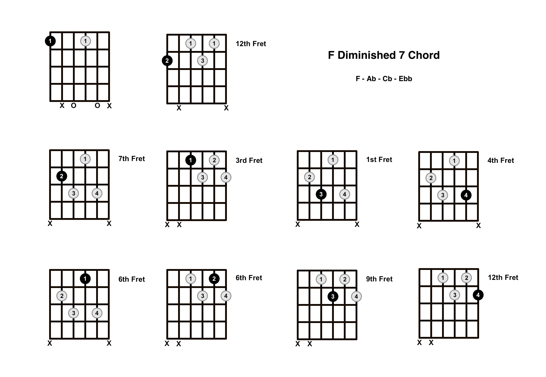 F Diminished 7 Chord On The Guitar (F Dim 7) – Diagrams, Finger Positions and Theory