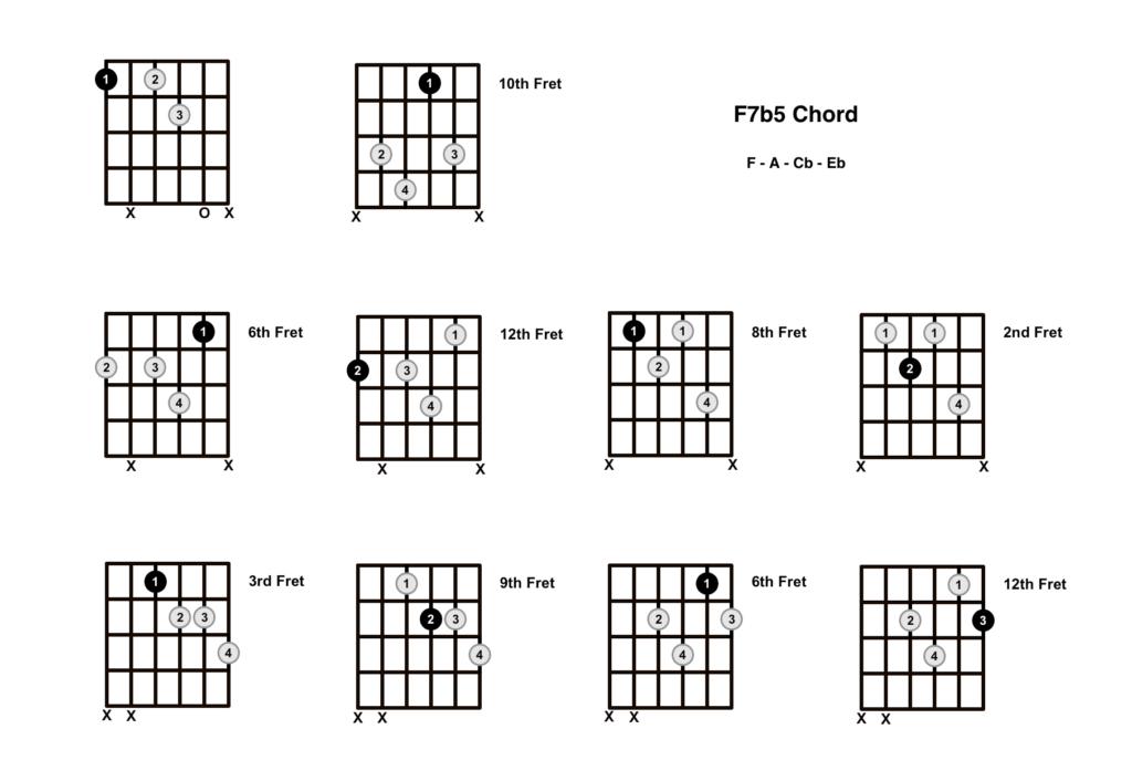 F Dominant 7b5 Chord 10 Shapes