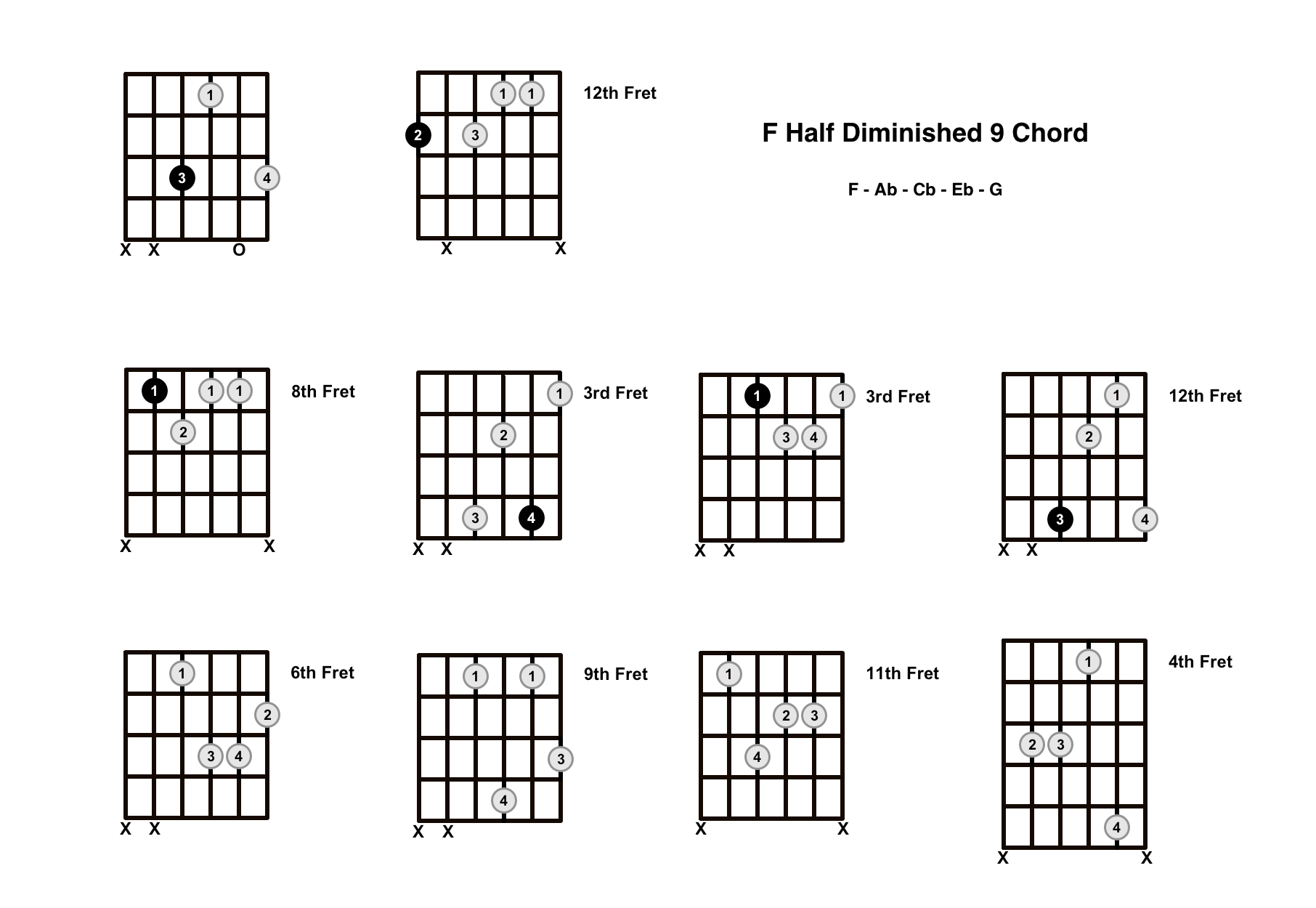Fm9b5 Chord On The Guitar (F Half Diminished 9) – Diagrams, Finger Positions and Theory