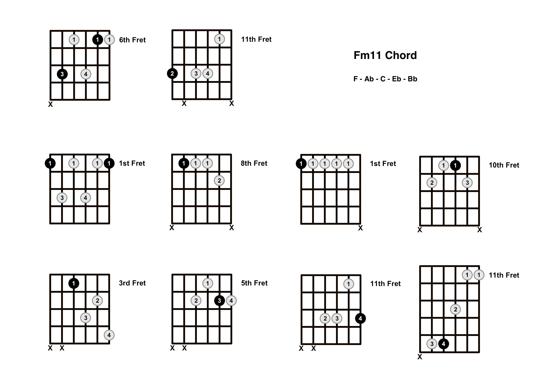 Fm11 Chord On The Guitar (F minor 11) – Diagrams, Finger Positions and Theory