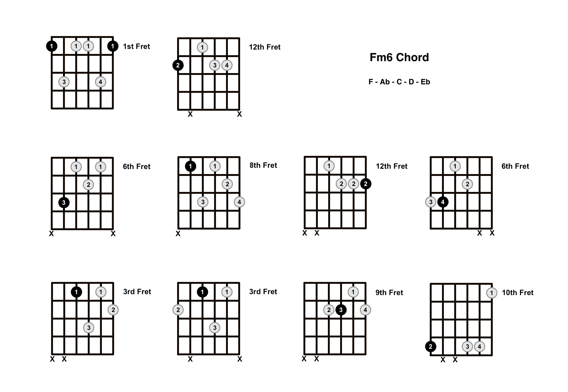 Fm6 Chord On The Guitar (F minor 6) – Diagrams, Finger Positions and Theory