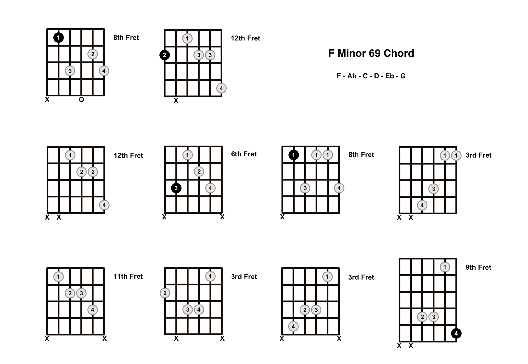 Fm69 Chord On The Guitar (F Minor 69) – Diagrams, Finger Positions and Theory