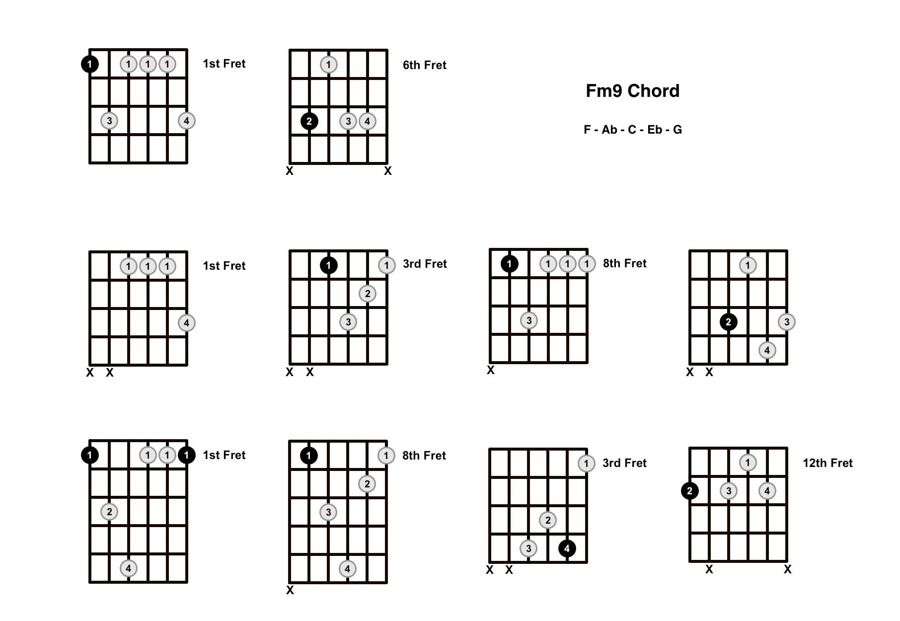 Fm9 Chord On The Guitar (F Minor 9) – Diagrams, Finger Positions and Theory