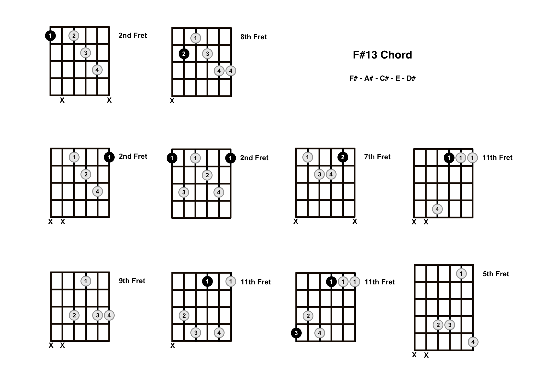 F#13 Chord On The Guitar (F Sharp 13) – Diagrams, Finger Positions and Theory
