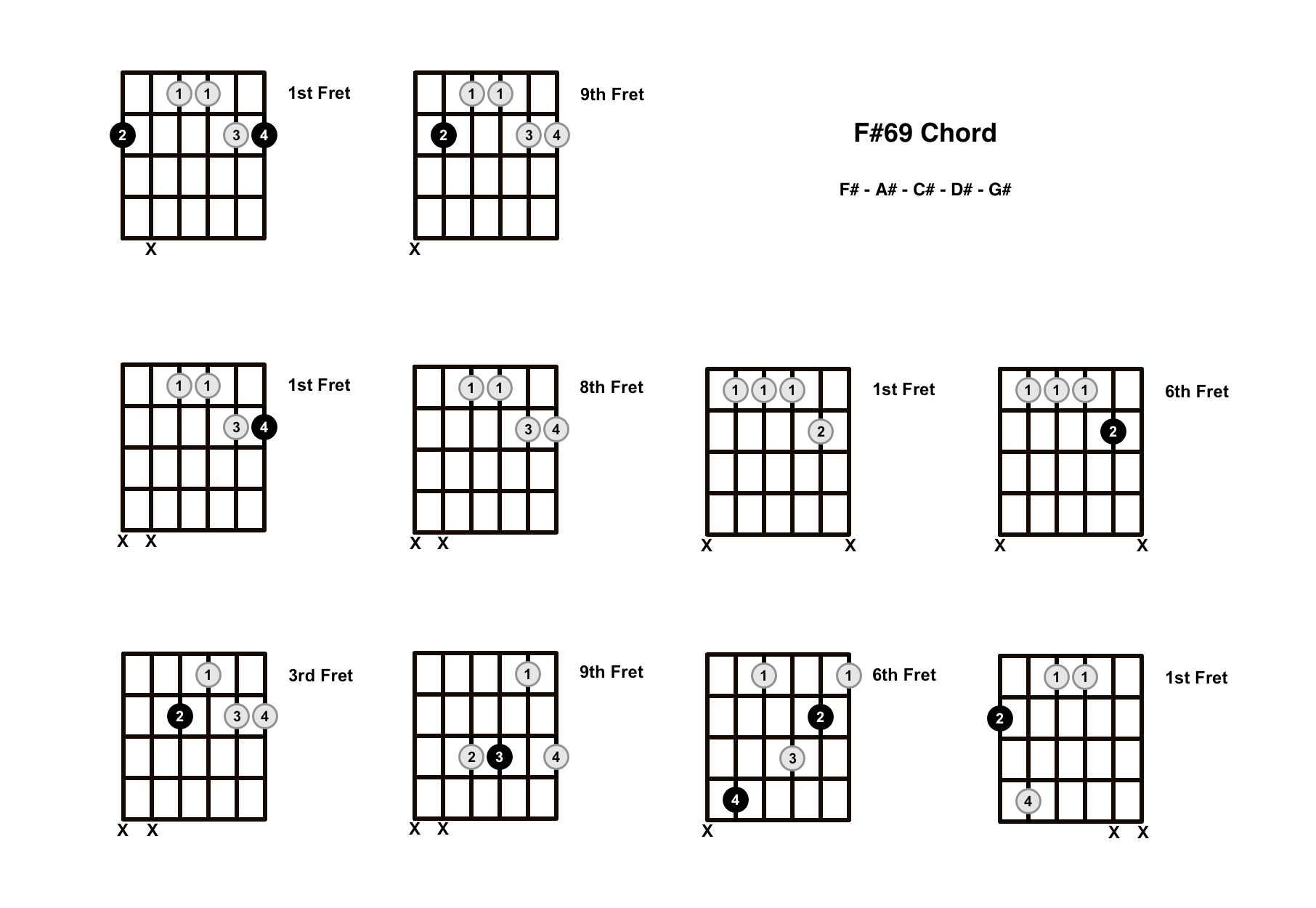 F#69 Chord On The Guitar (F Sharp 69) – Diagrams, Finger Positions and Theory