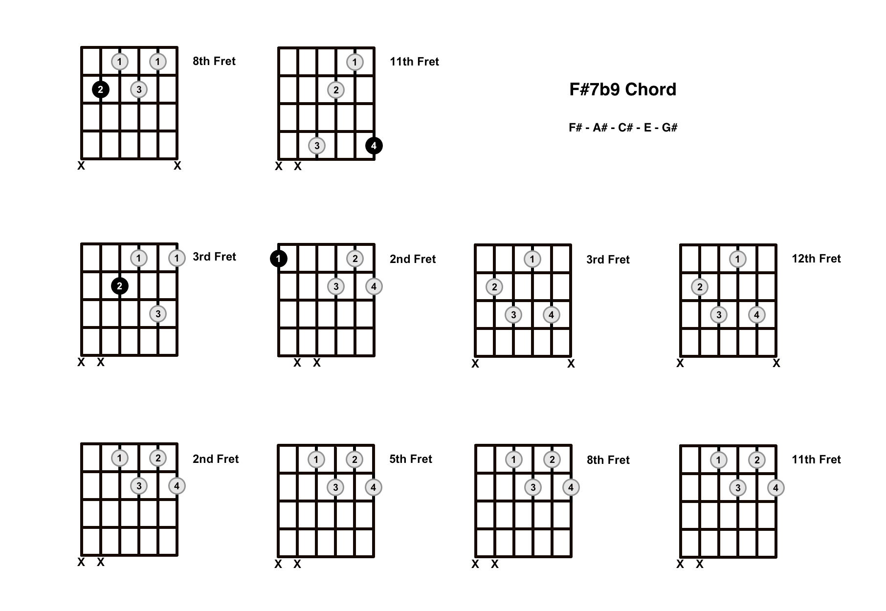 F#7b9 Chord On The Guitar (F Sharp 7 Flat 9) – Diagrams, Finger Positions and Theory