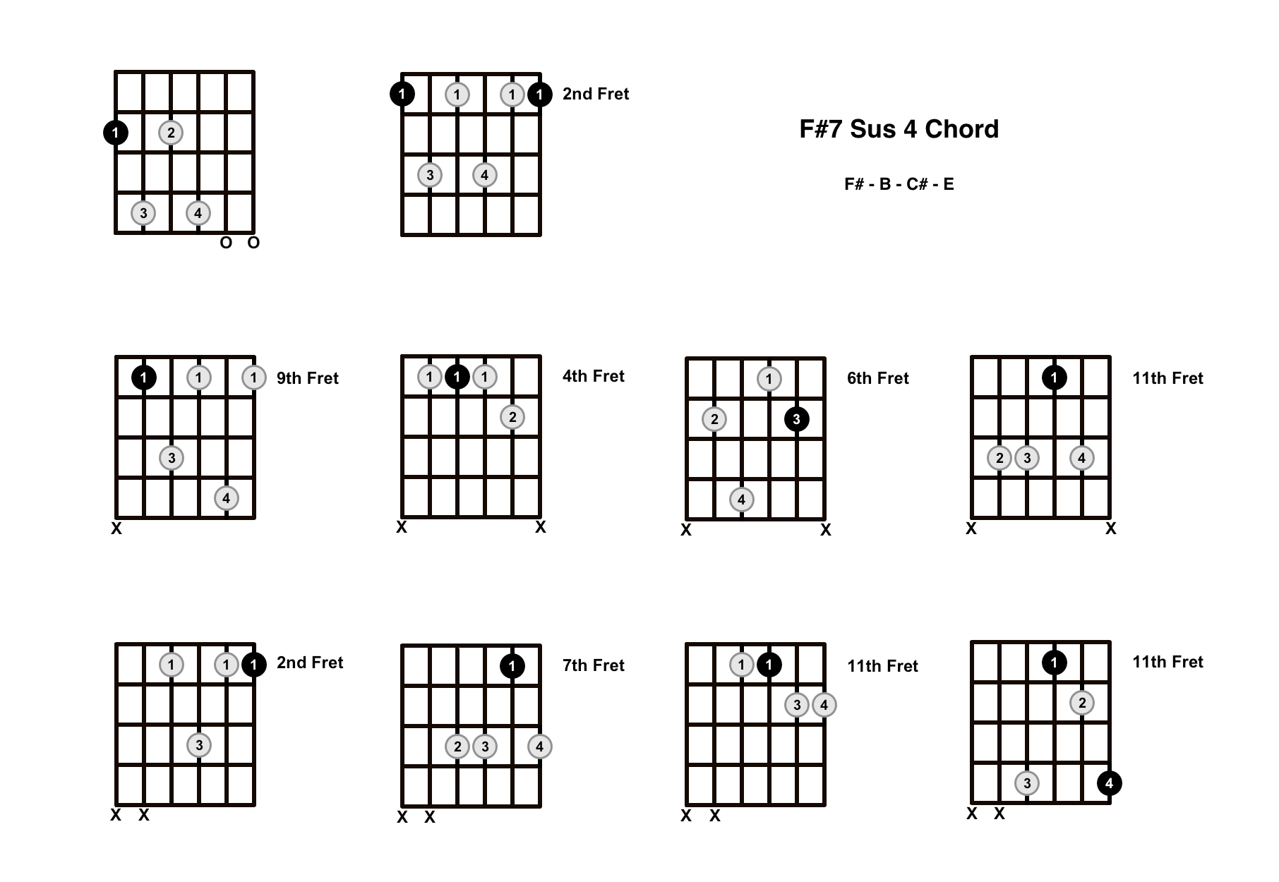 F#7 Sus 4 Chord On The Guitar (F Sharp 7 Suspended 4) – Diagrams, Finger Positions and Theory