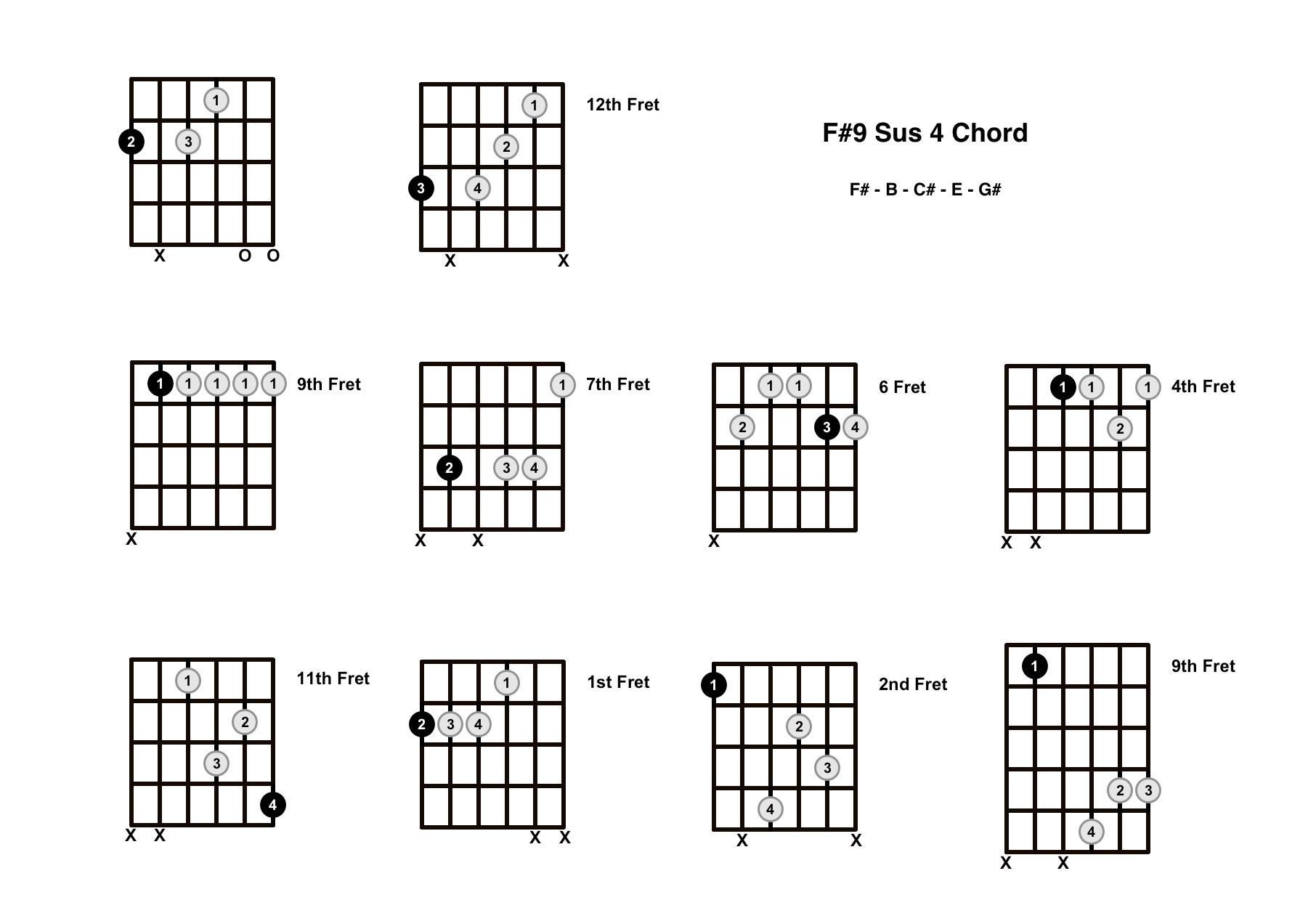 F#9 Sus 4 Chord On The Guitar (F Sharp 9 Suspended 4, E/F#) – Diagrams, Finger Positions and Theory